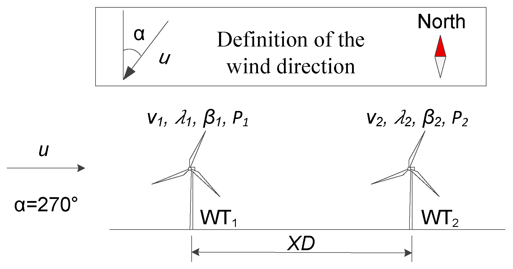 energies full text wind turbine power curve design for  no