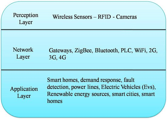 Energies Free Full Text A Review Of Smart Cities Based