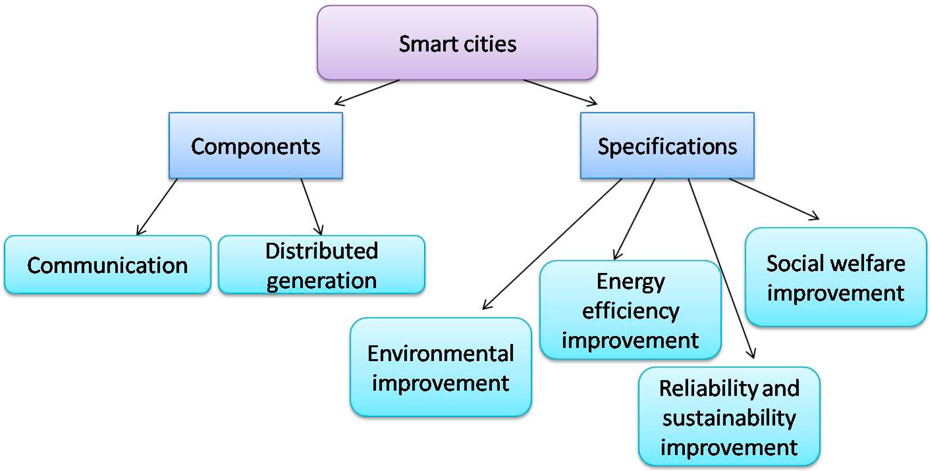 Energies | Free Full-Text | A Review of Smart Cities Based on the ...