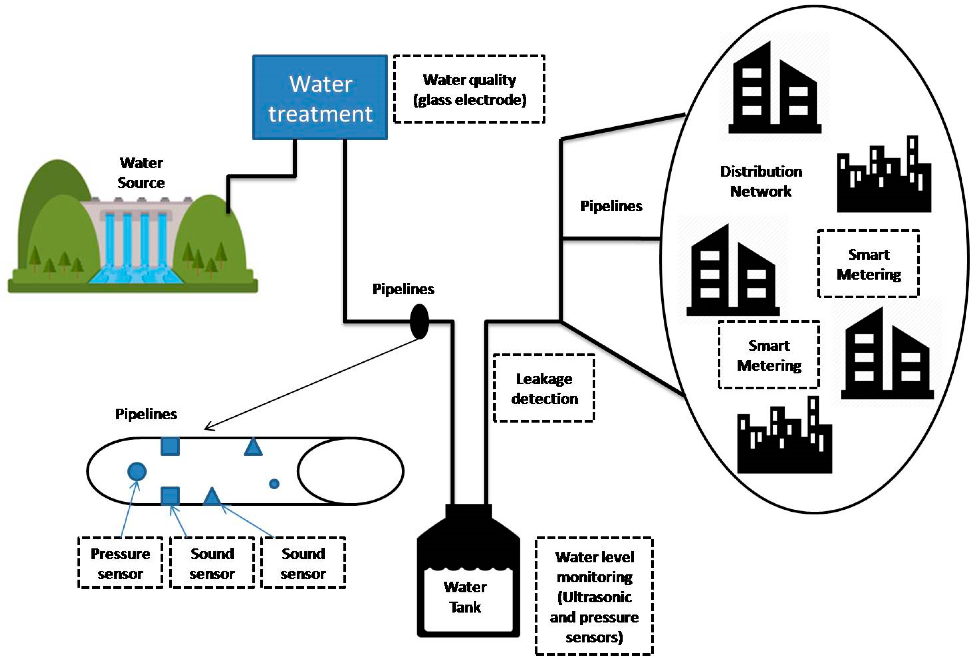 Energies Free Full Text A Review Of Smart Cities Based On The Rain Sound Effects Generator Circuit Voice Recorder 10 00421 G006