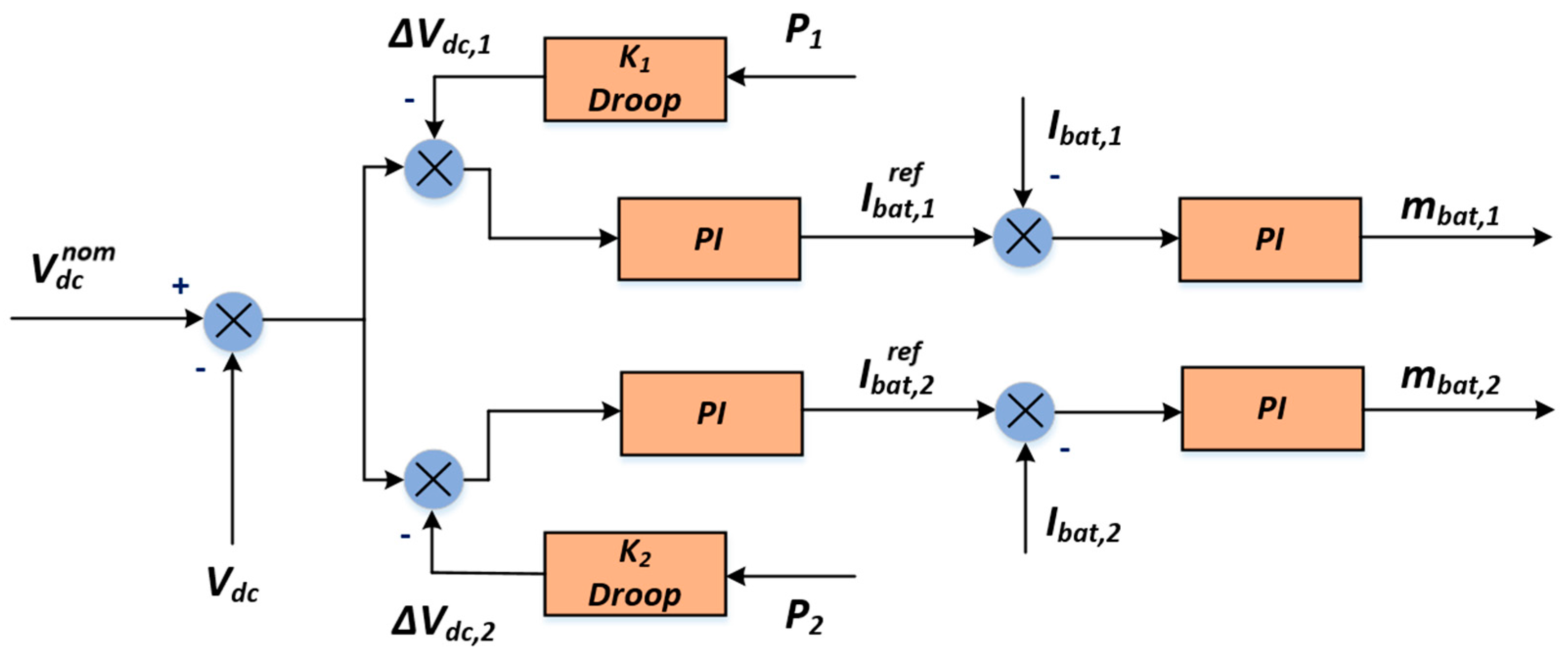 stability analysis of dc distribution system Review of d-statcom for stability analysis  distribution system,  are commonly used to transfer power between a dc system and an ac.