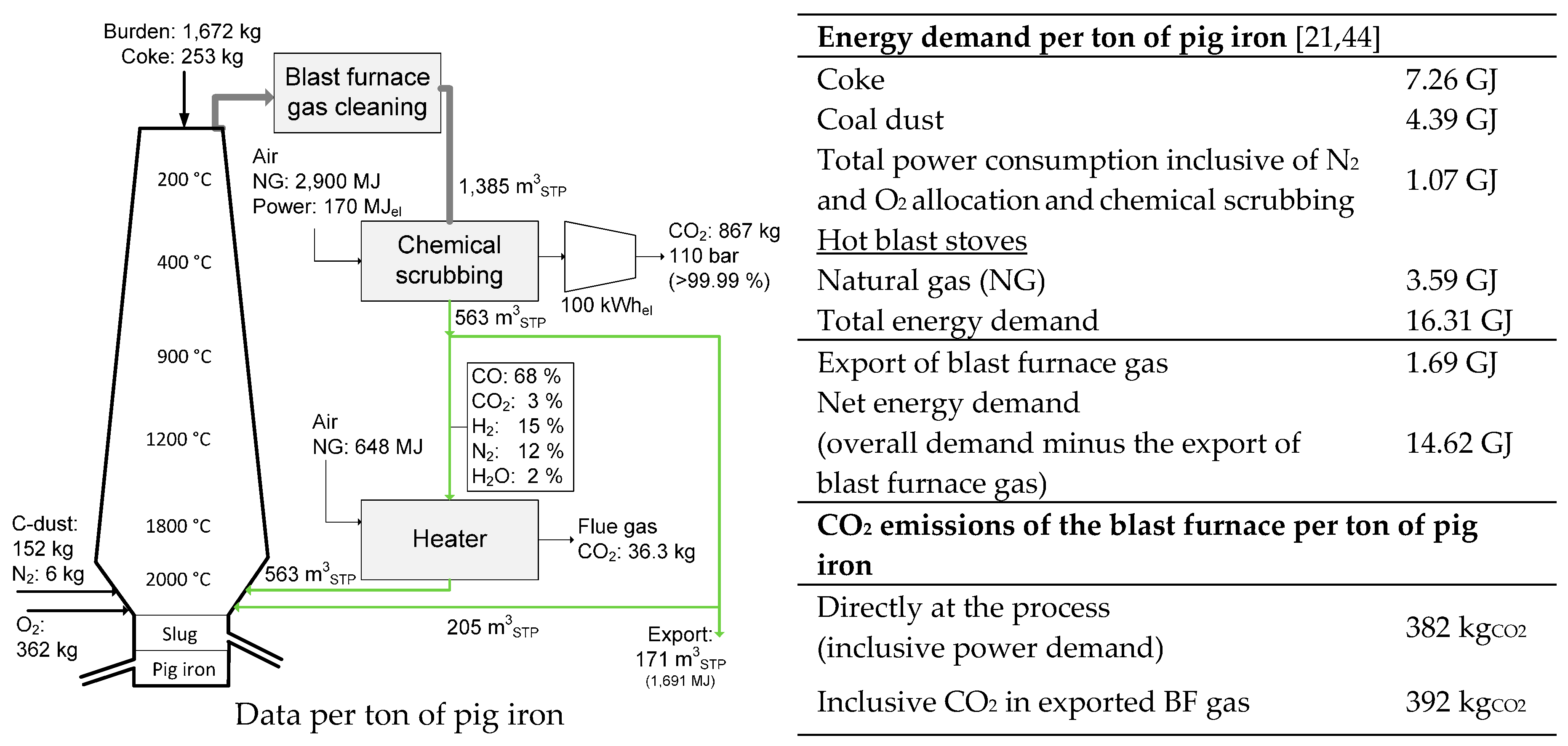 energies full text power to steel reducing co through no