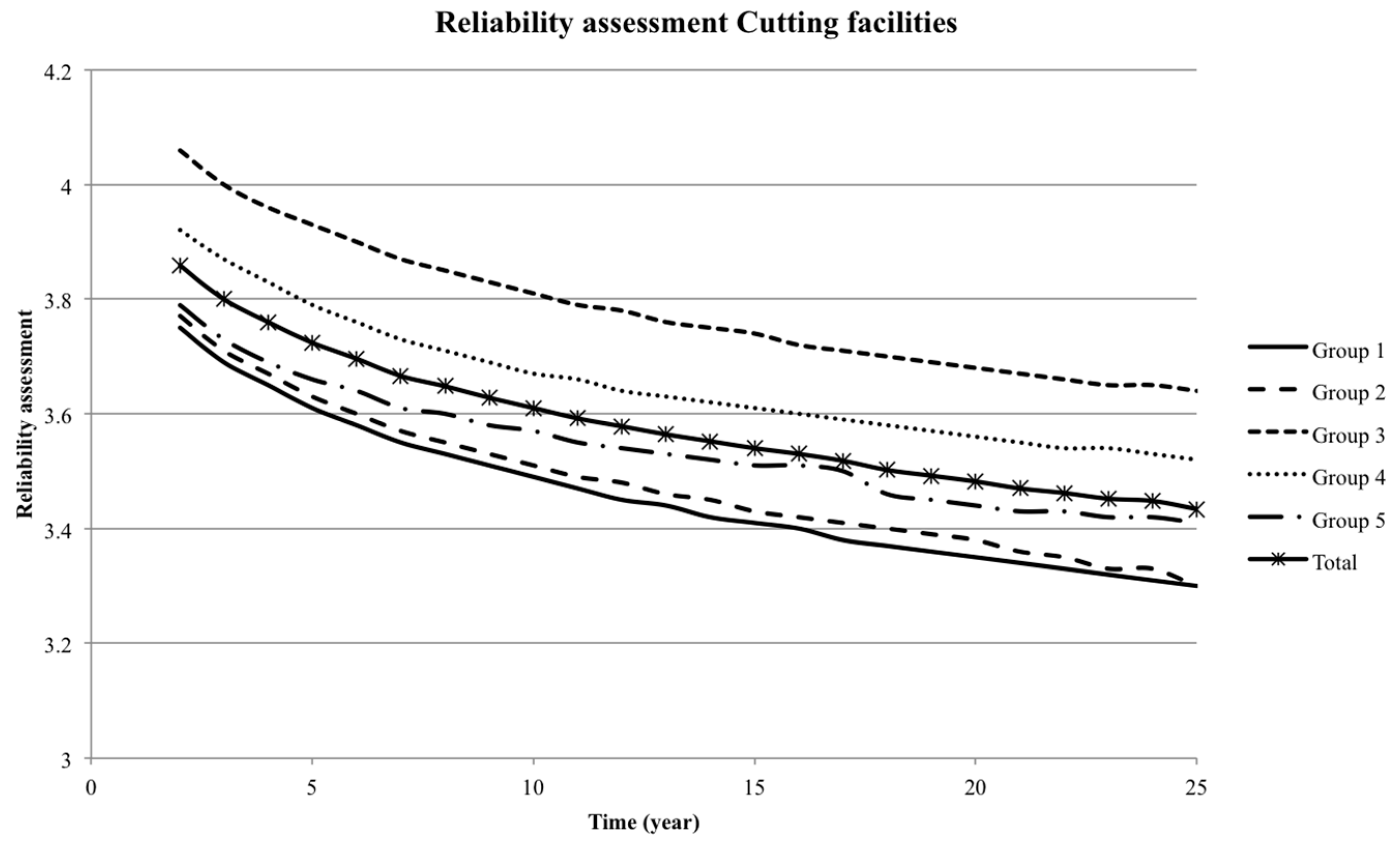 energies full text fatigue reliability analysis of wind no