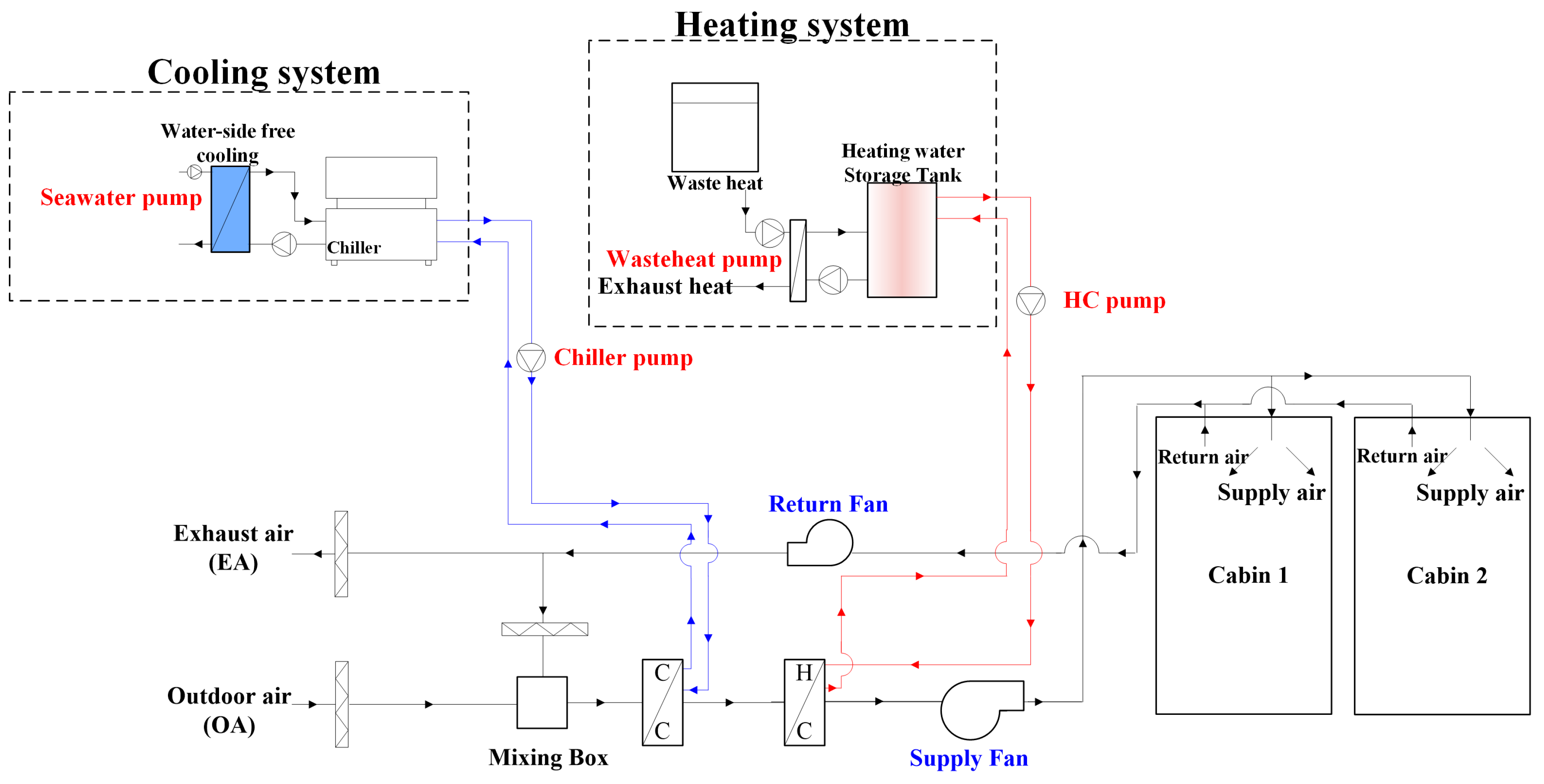 Energies free full text operating energy savings of a liquid no pooptronica