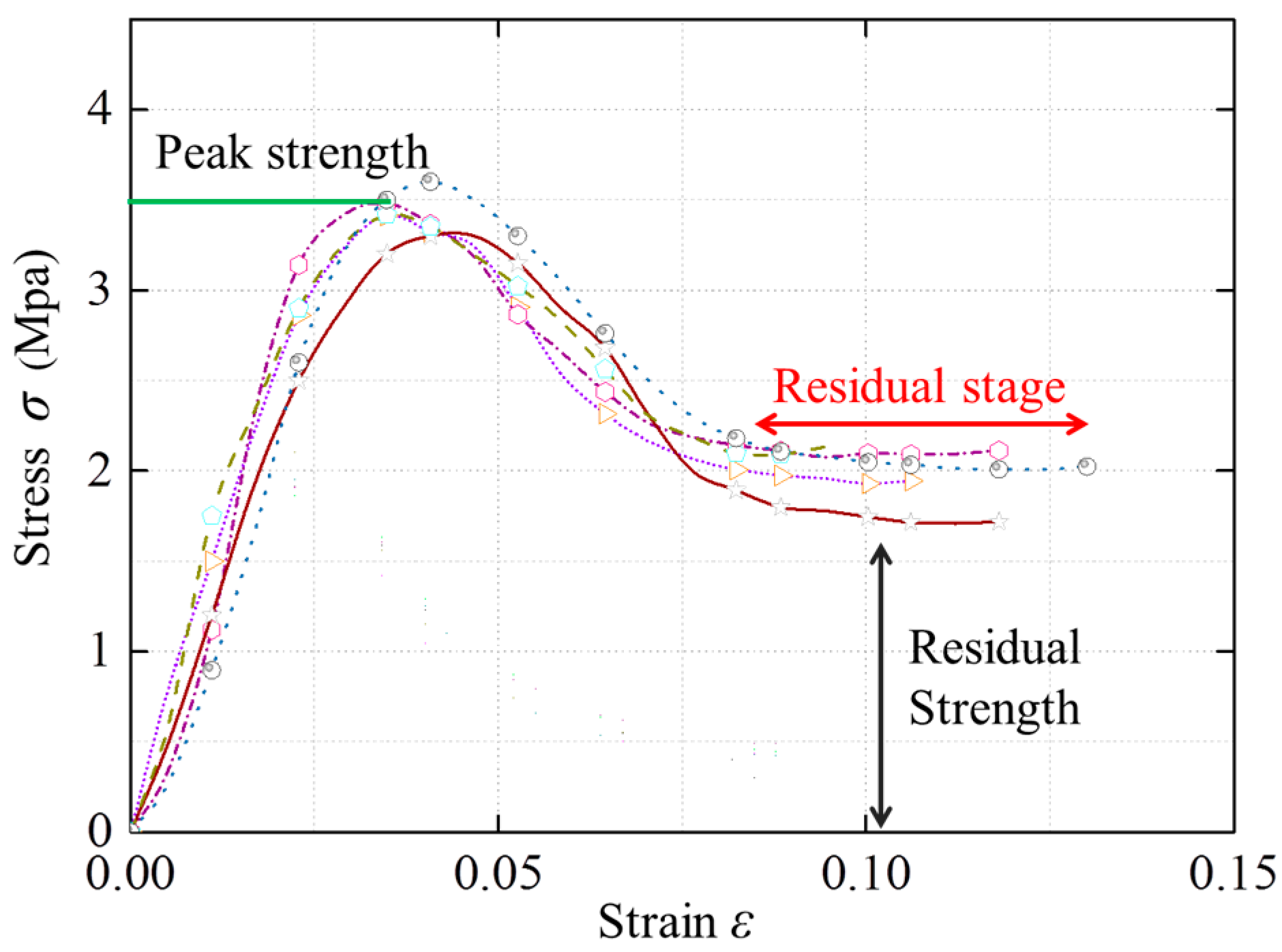 Energies Free Full Text Experimental Investigation On The Two Typical Looks Of Ductile Stress Strain Diagrams 10 00500 G007 Figure 7 Curves