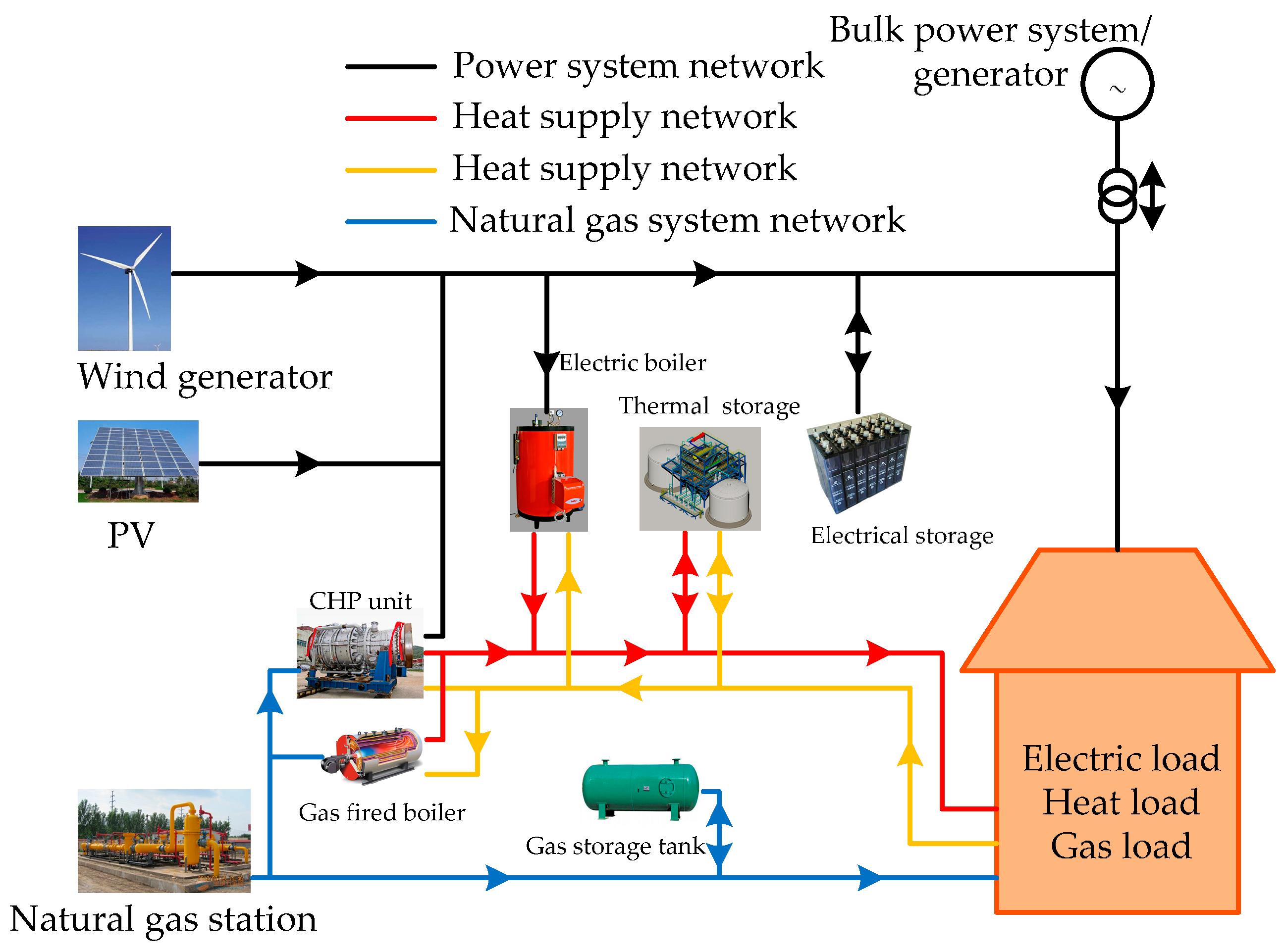 Energies Free Full Text Generalized Energy Flow