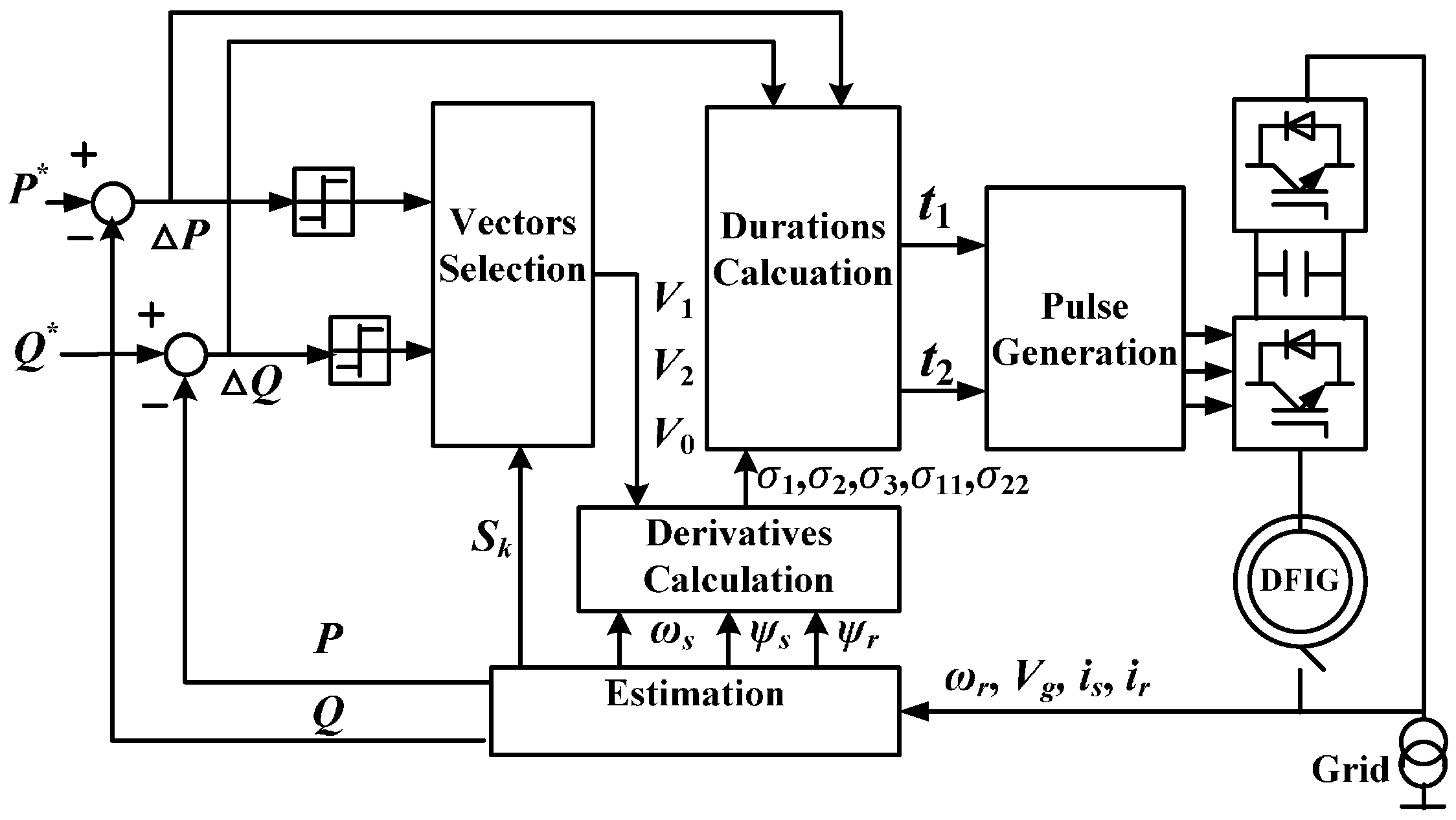 Energies | Free Full-Text | Predictive Control of Power Electronics