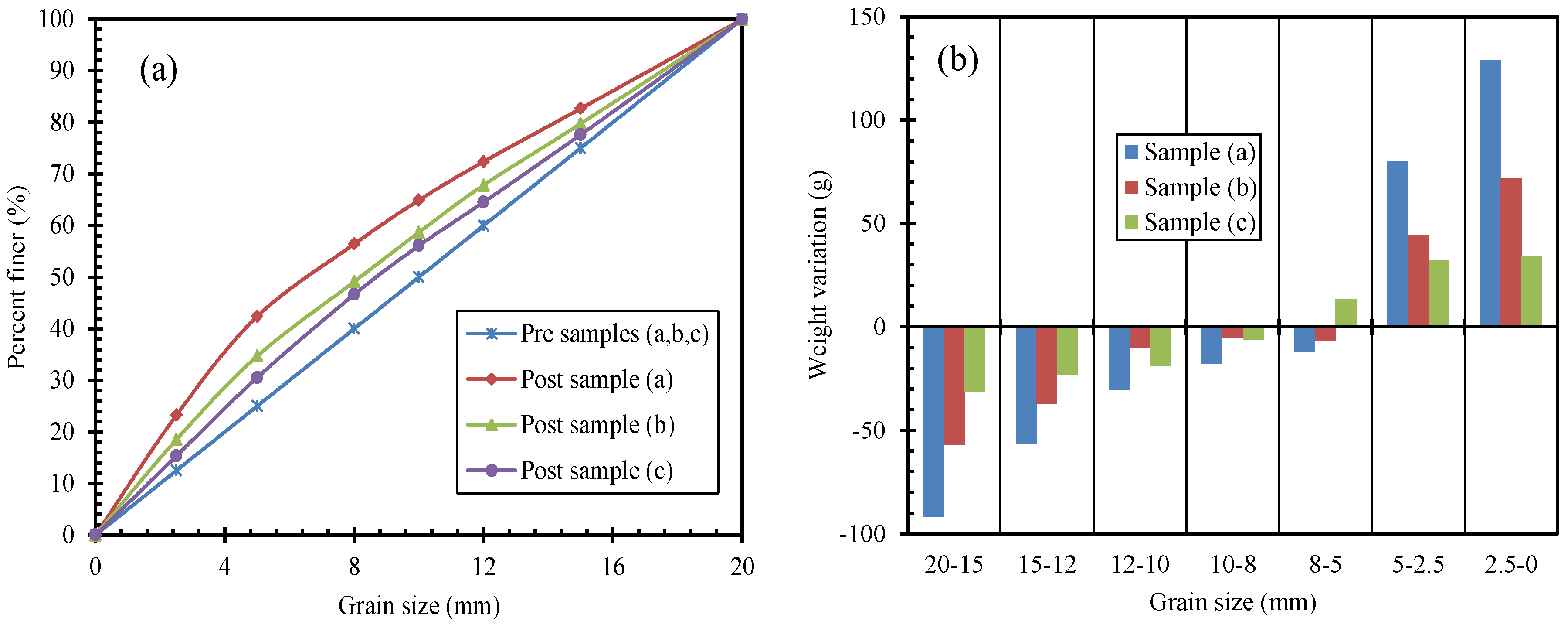 weight variation in samples