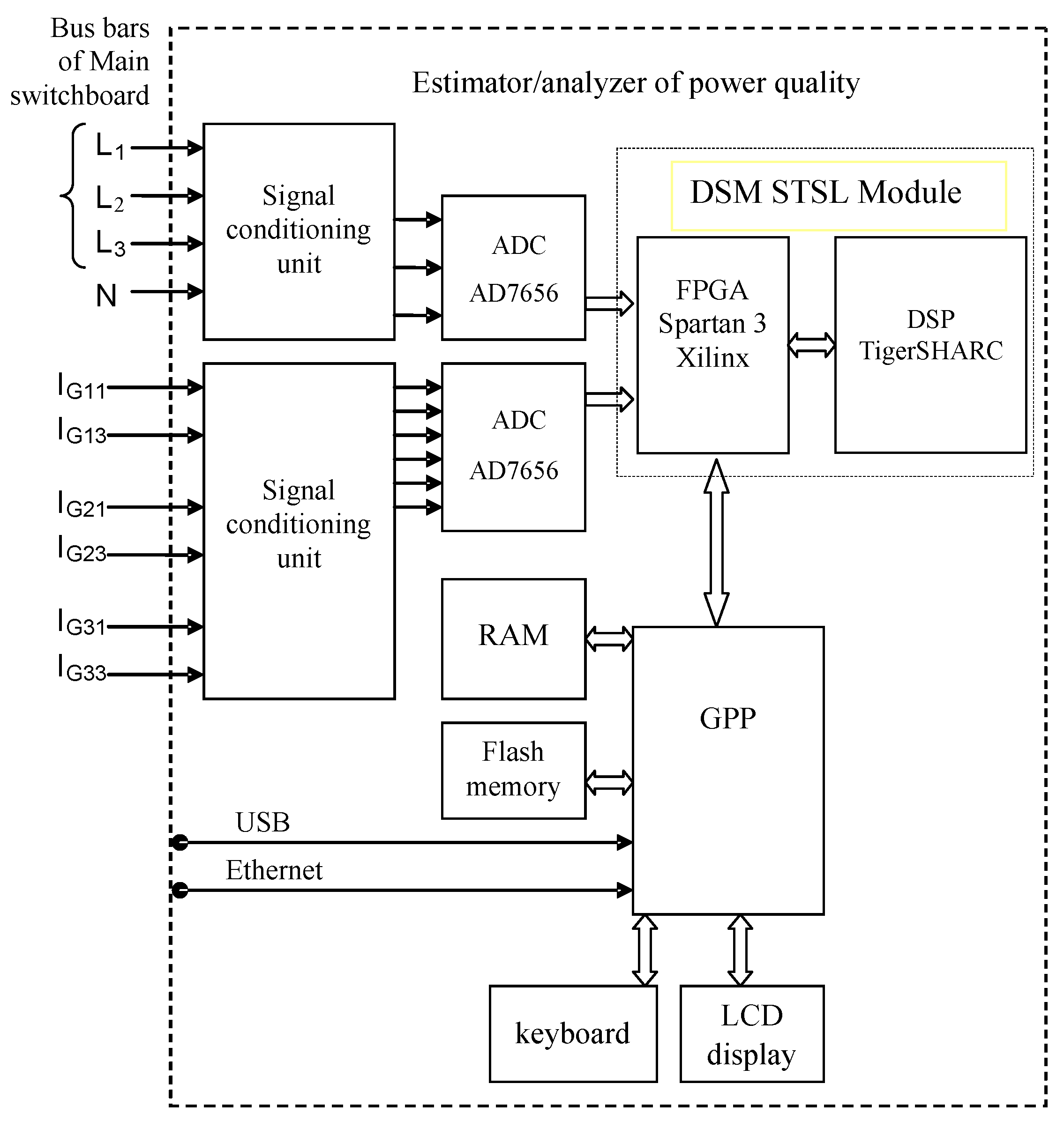 Energies Free Full Text Validation Of The Measurement Am I Wiring This Relay Wrong Dsmtuners 10 00536 G002