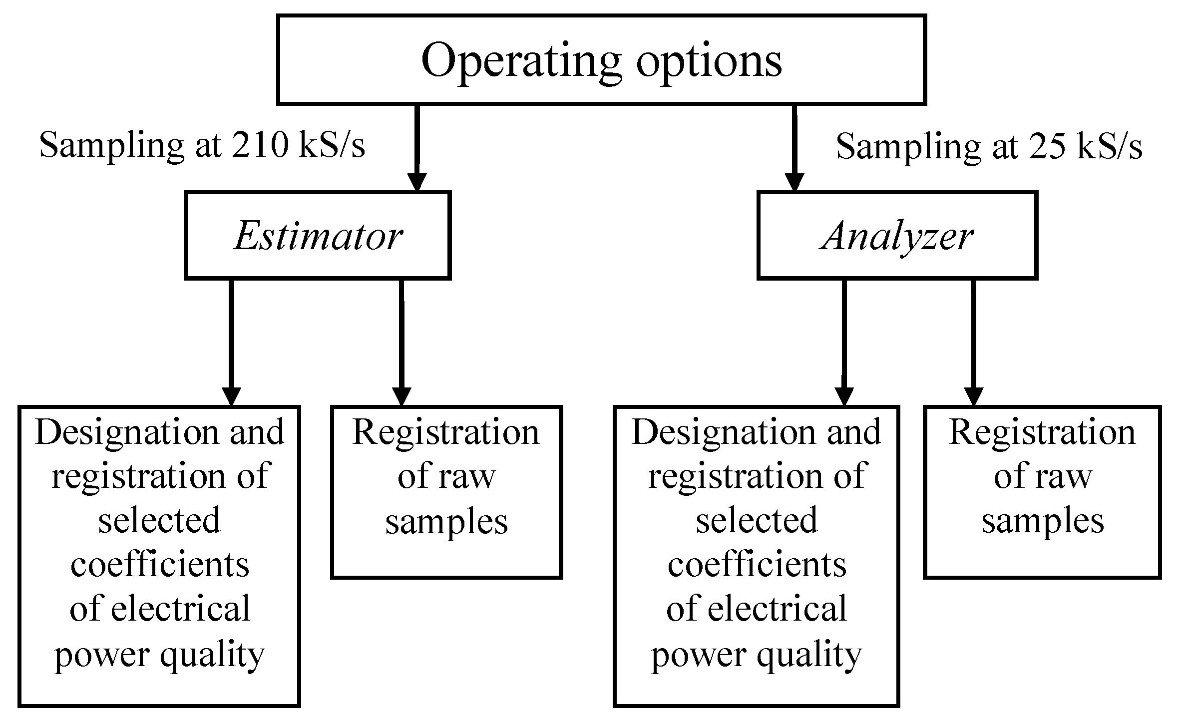 Energies Free Full Text Validation Of The Measurement Pcbased Electric Power System Analysis Softwarepackage For 10 00536 G005