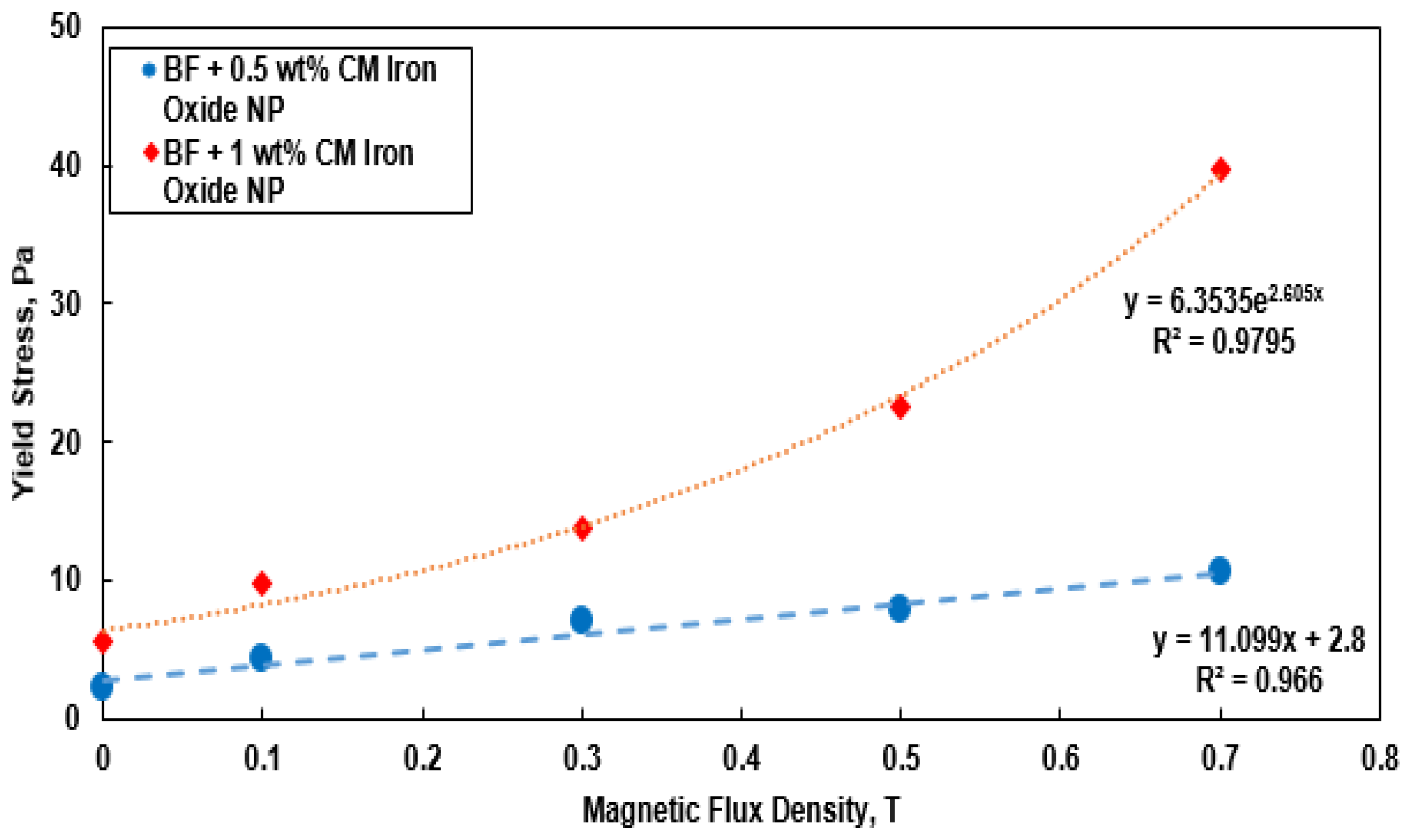 Energies | Free Full-Text | Nano-Based Drilling Fluids: A Review