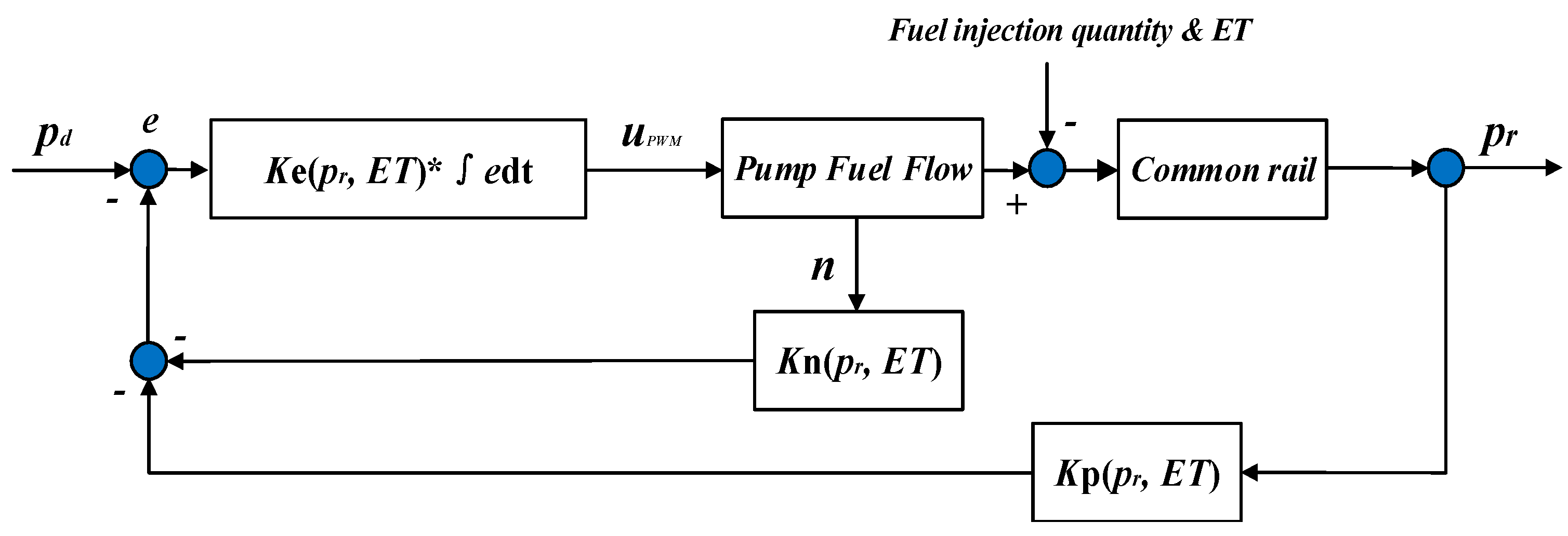 Energies Free Full Text Research On The Common Rail Pressure 2 Stroke Diesel Engine Diagram No