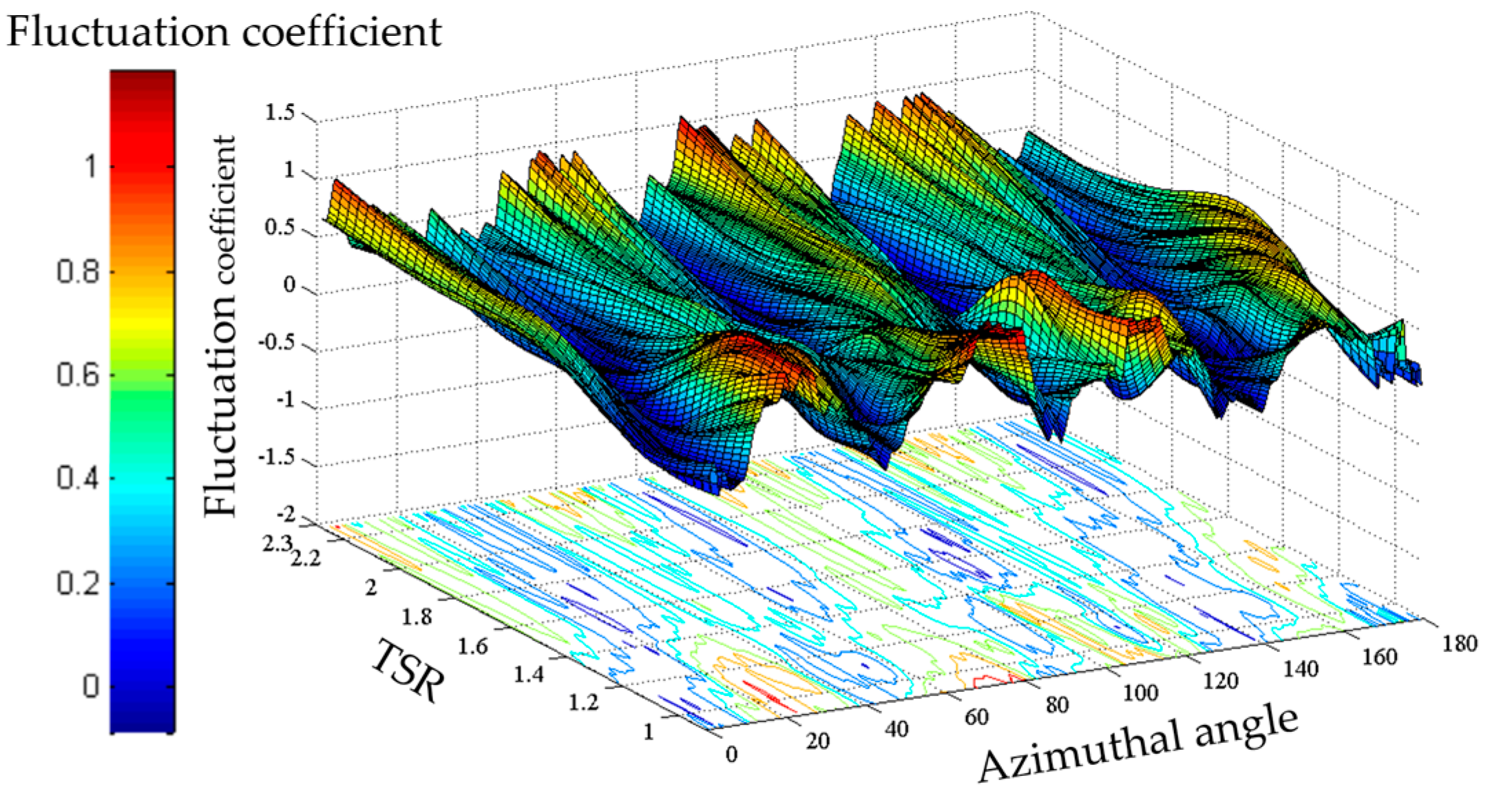Energies | Free Full-Text | Aerodynamic Analysis of a Helical