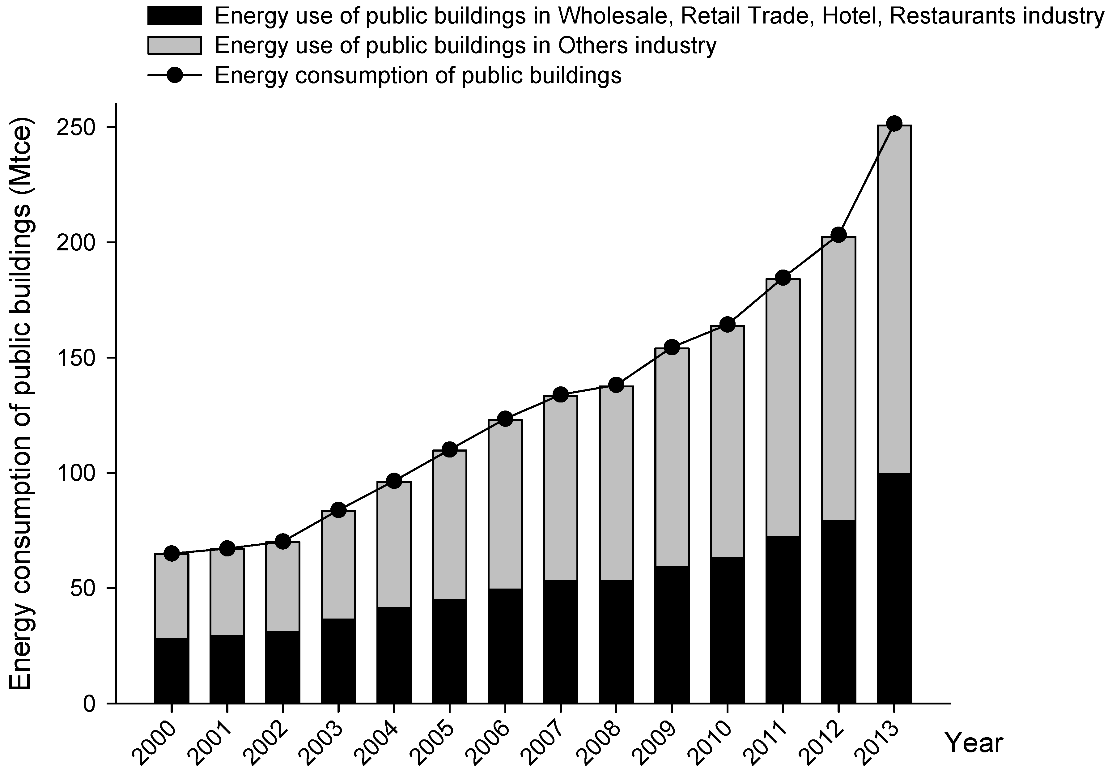 energy consumption in the industry construction essay Research article issn : 0975-7384 coden  of the retro-reflective material on the construction energy consumption  of the construction industry,.