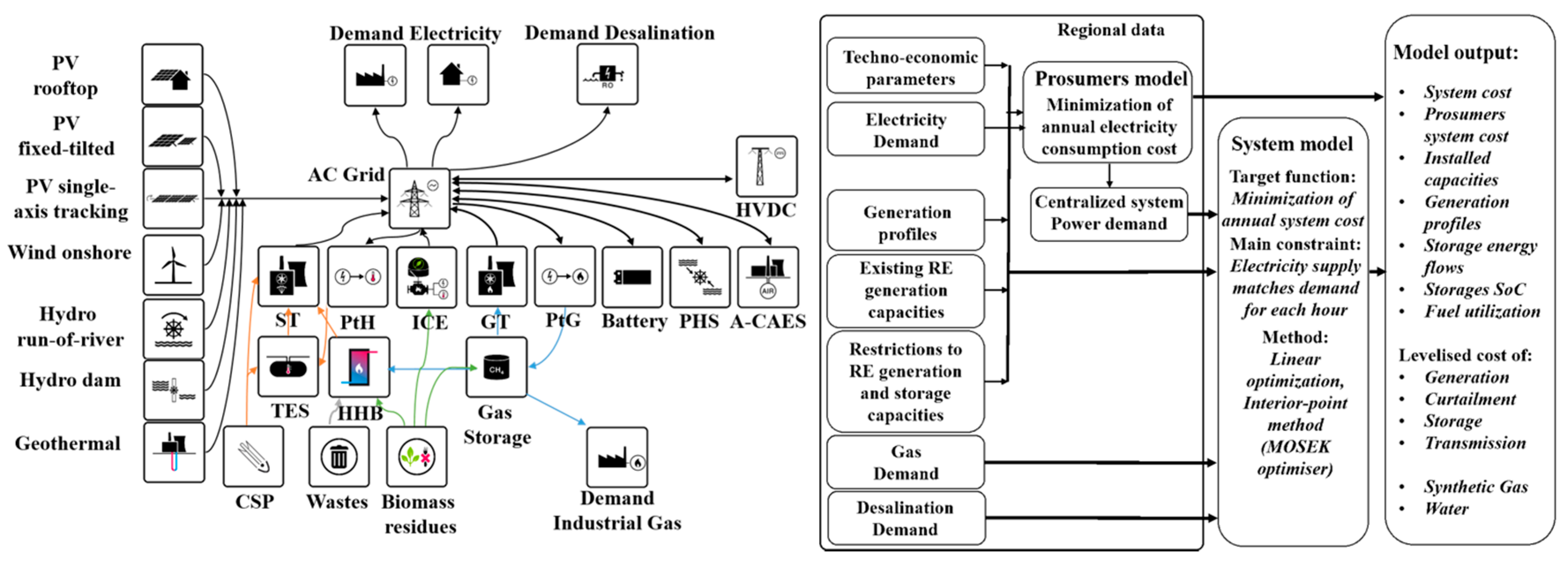 Energies Free Full Text A Cost Optimized Fully Sustainable Power Engine Block Diagram Figure 2 Is Of Figures No