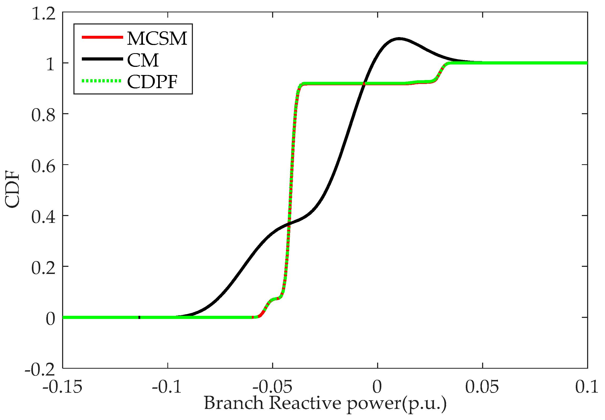 Energies   Free Full-Text   Probabilistic Power Flow Method