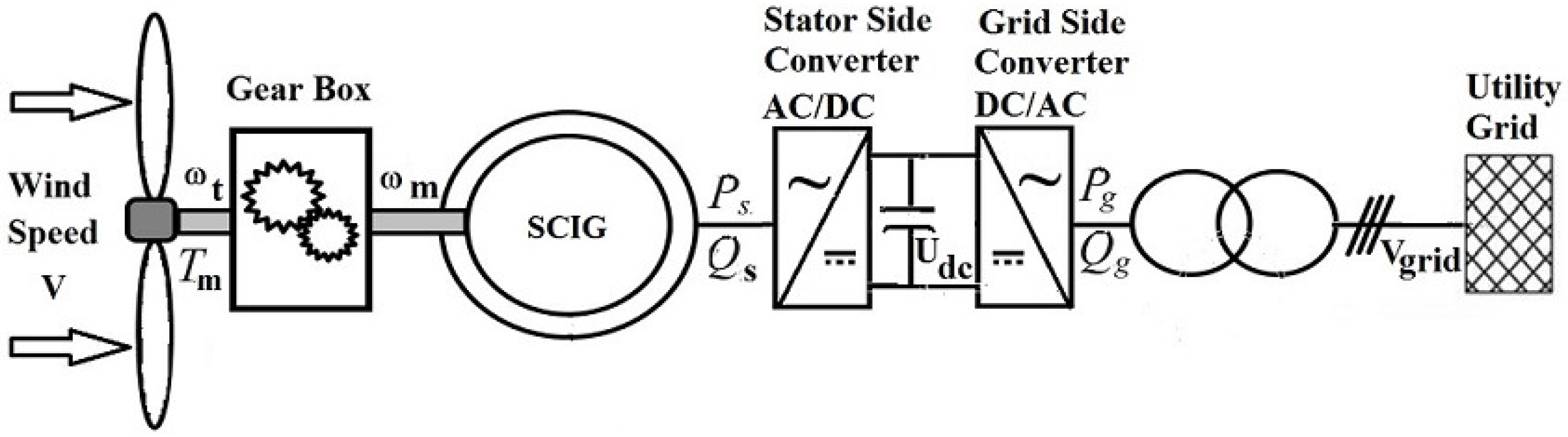 Energies free full text sliding mode control of a variable no ccuart Images
