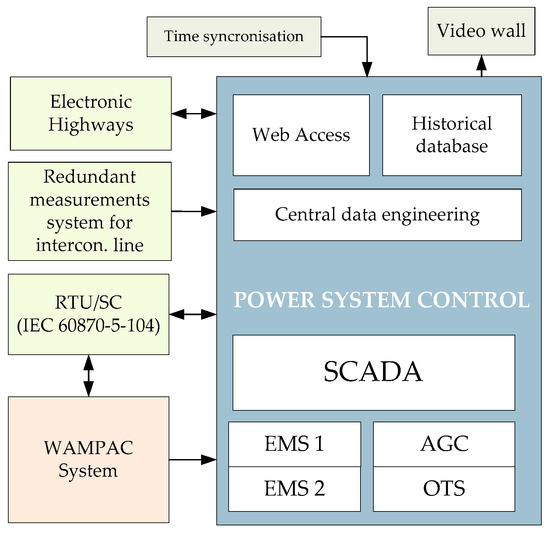 Energies | Special Issue : Selected Papers from 16 IEEE