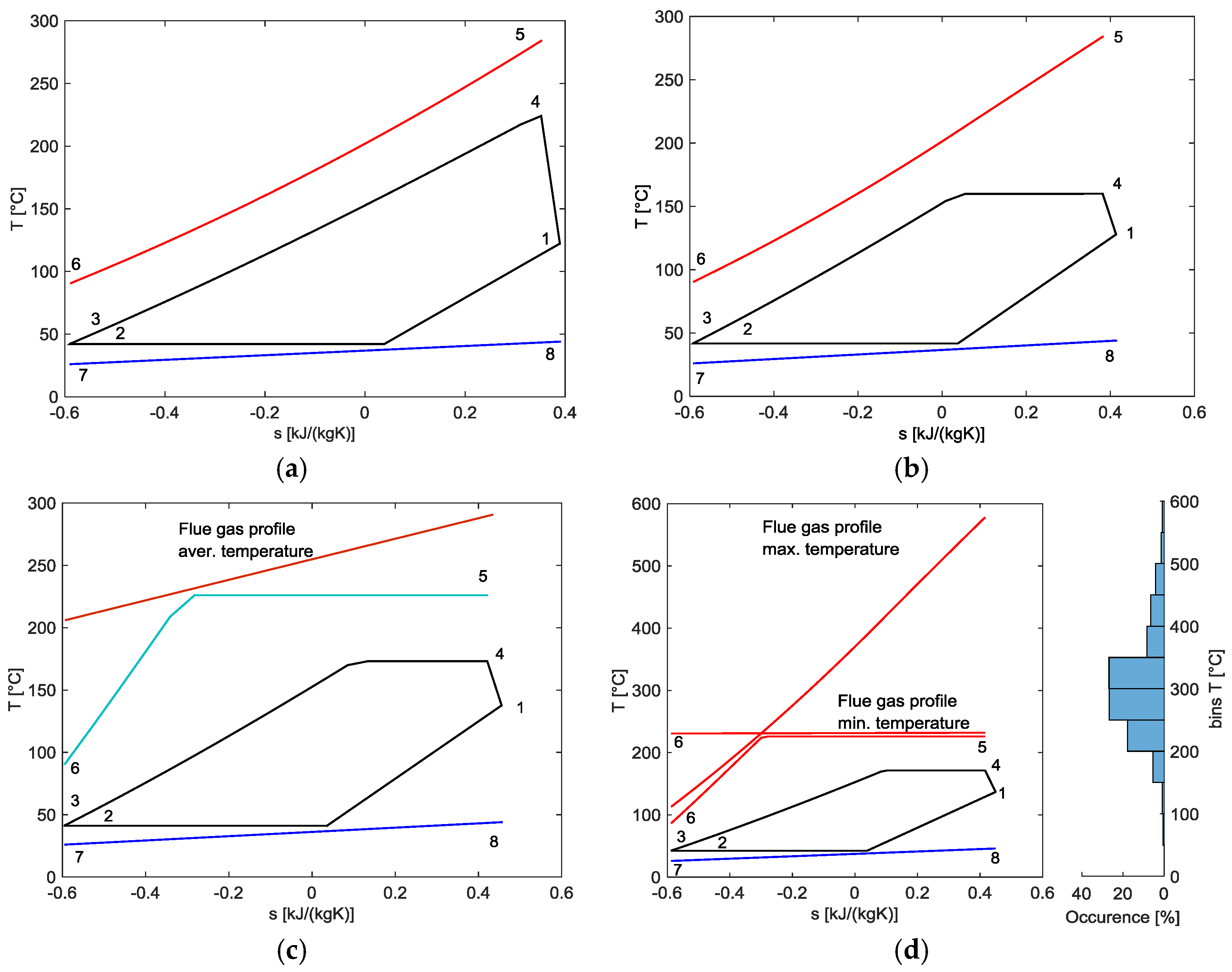 Energies   Free Full-Text   Case Study of an Organic Rankine Cycle