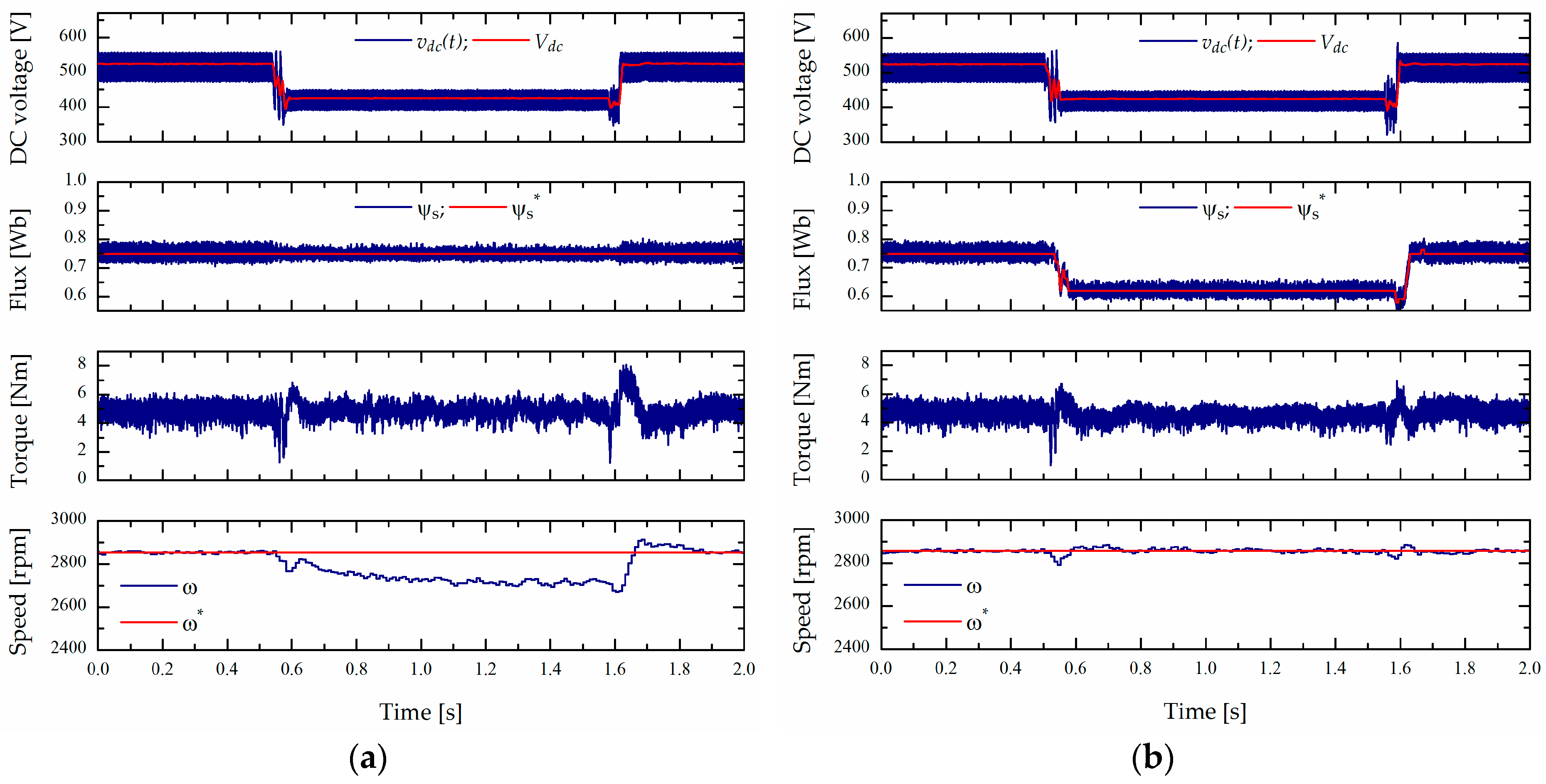 Energies | Free Full-Text | An Improved Scheme for Voltage