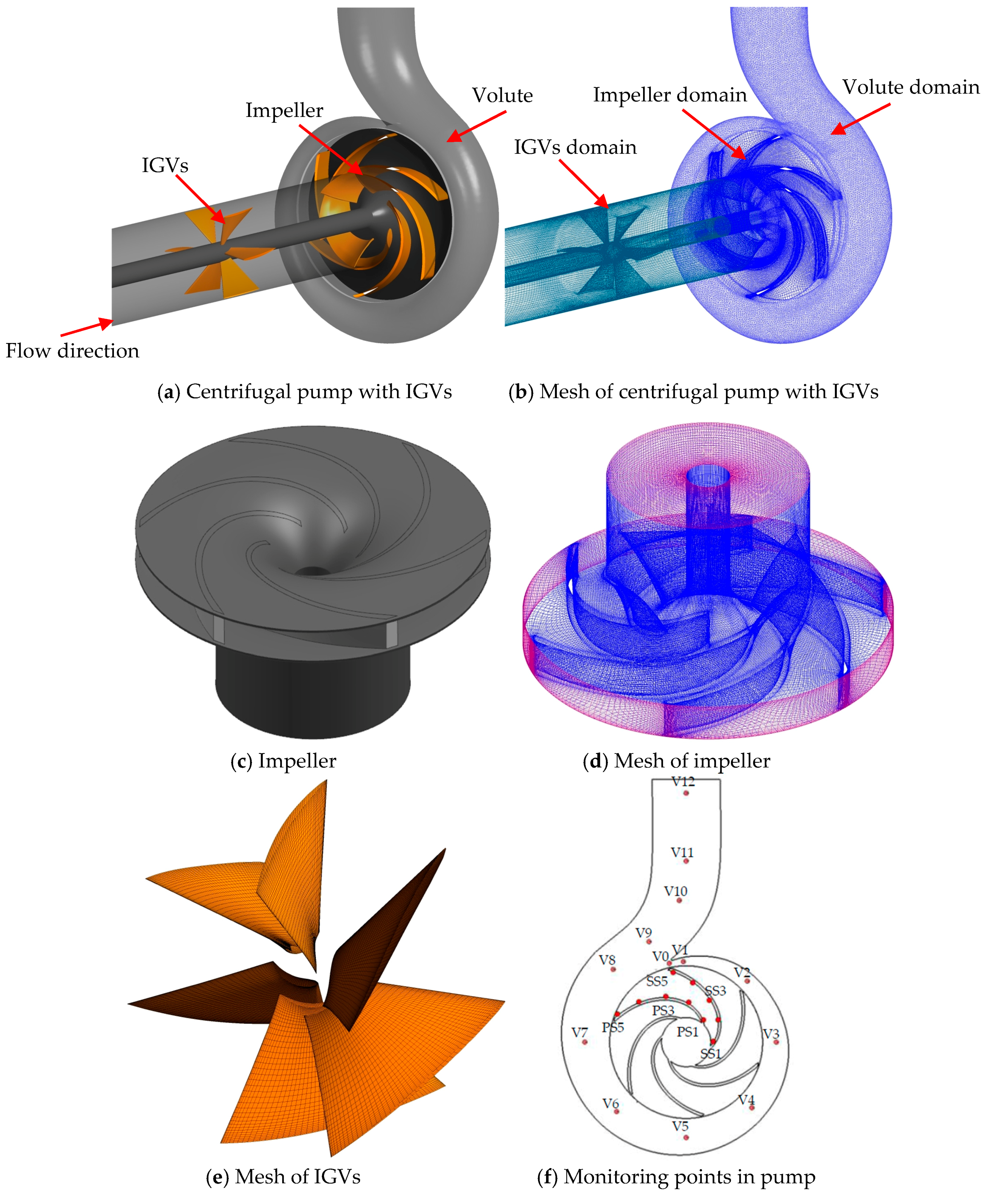 energies  full text influence  prewhirl angle  axial distance  energy performance