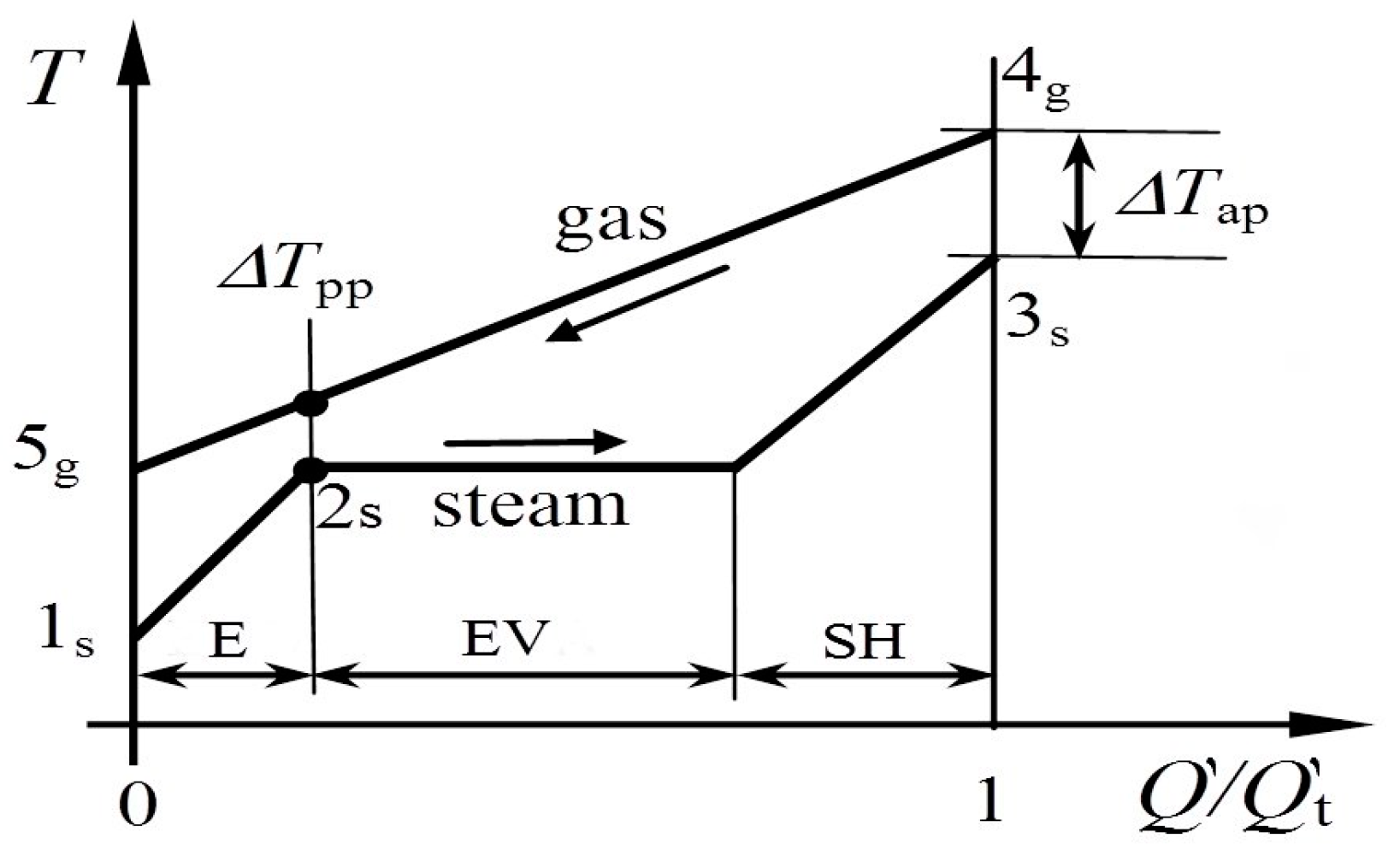 Energies free full text waste heat recovery from marine gas energies 10 00718 g002 biocorpaavc