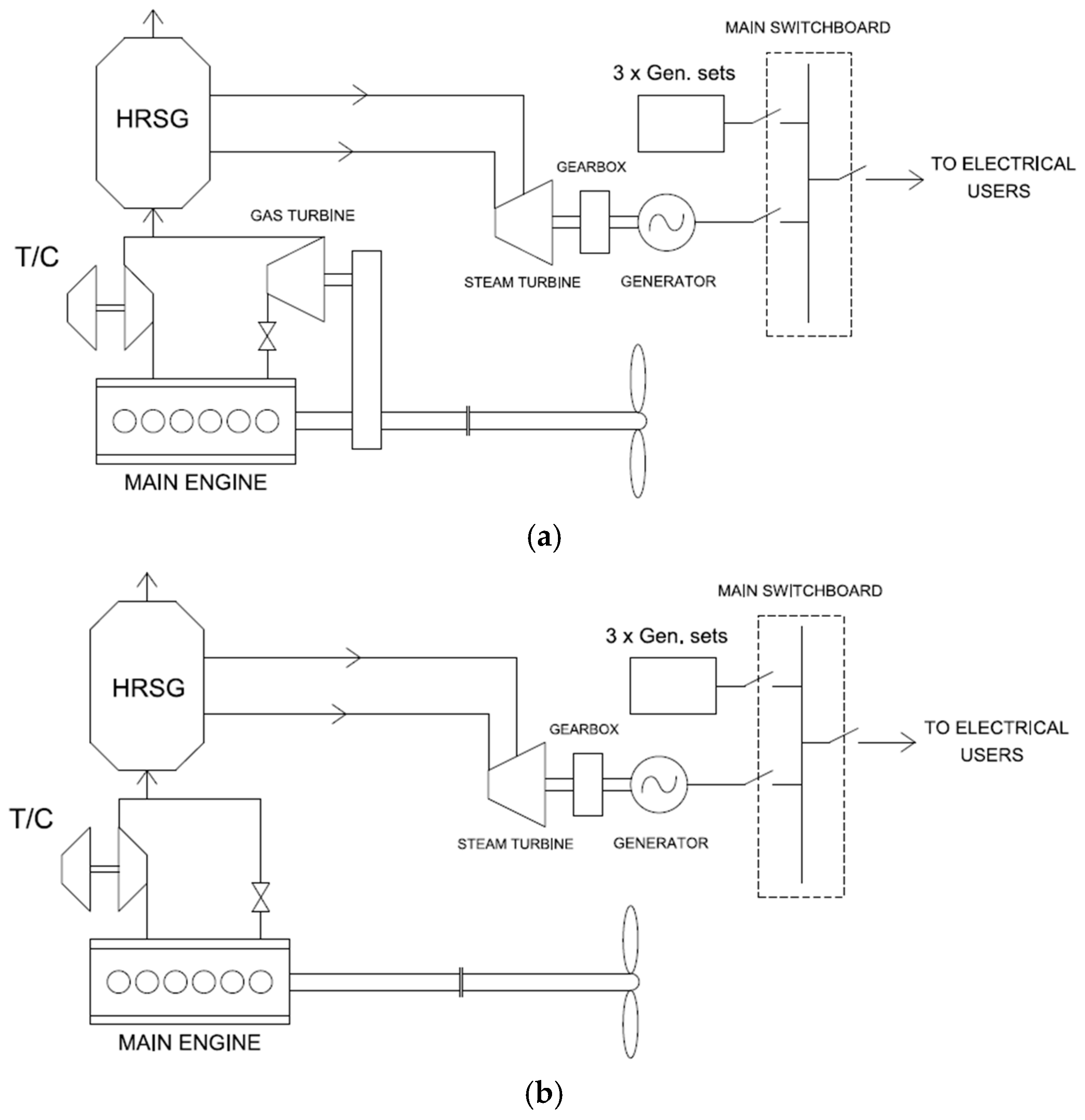 Energies free full text waste heat recovery from marine gas energies 10 00718 g010 biocorpaavc