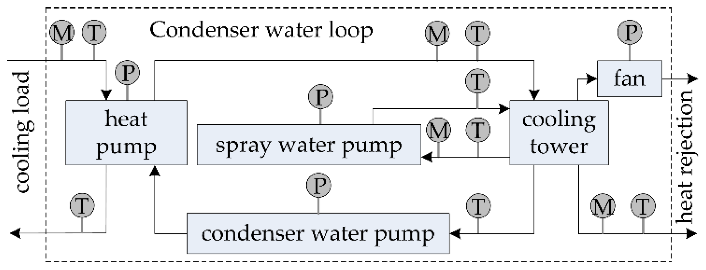 Spray Water Pump Schematic Electrical Drawing Wiring Diagram Air Energy Heat Energies Free Full Text Modeling And Optimization Of A Rh Mdpi Com Centrifical Ge