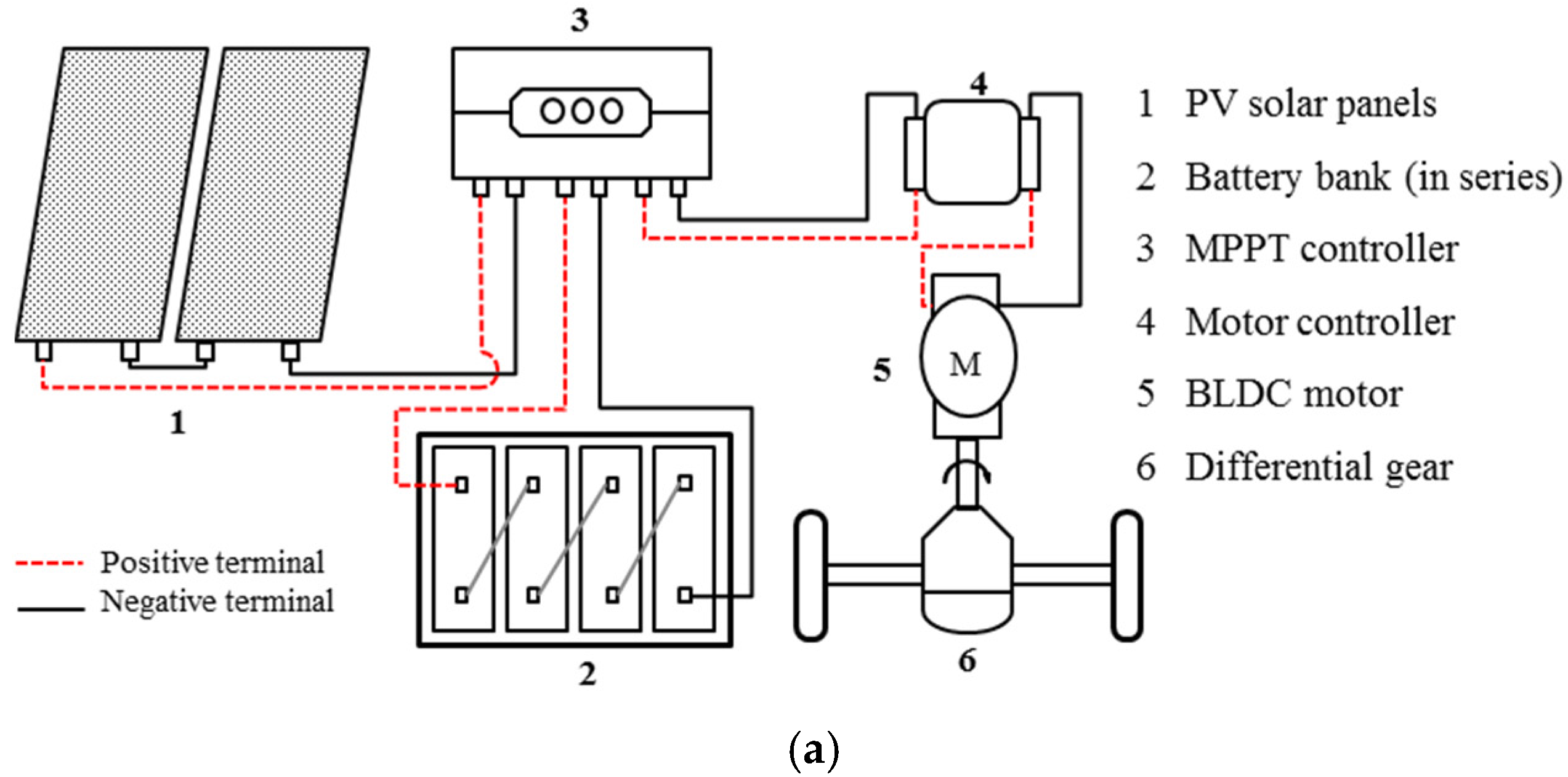 Auto Rickshaw Diagram Wiring Diagrams Energies Free Full Text Techno Economic Investigation Of Solar
