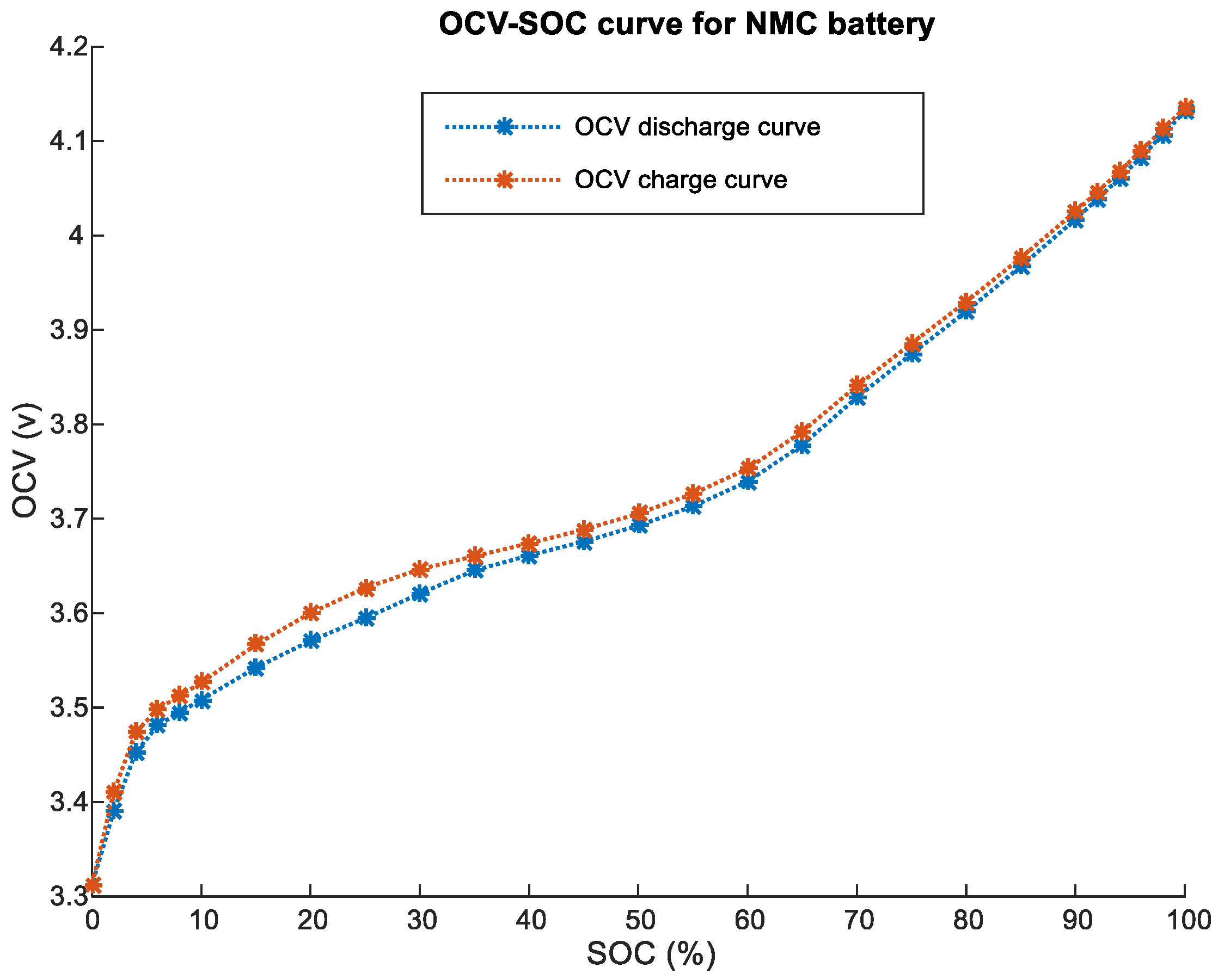 Lithium Ion Battery >> Energies | Free Full-Text | Improved OCV Model of a Li-Ion NMC Battery for Online SOC Estimation ...