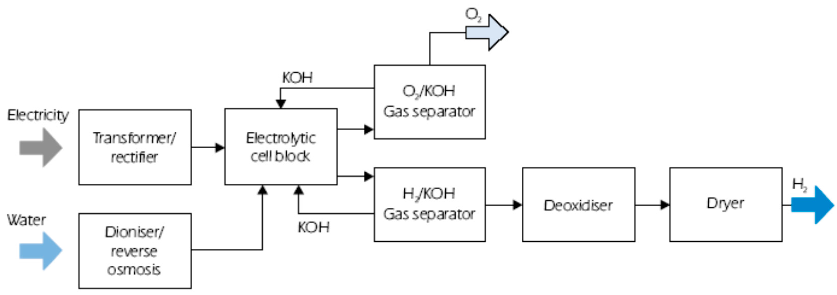 Energies Free Full Text Offshore Facilities To Produce Hydrogen Still Diagram Rectifying Plant For Purifying 10 00783 G001