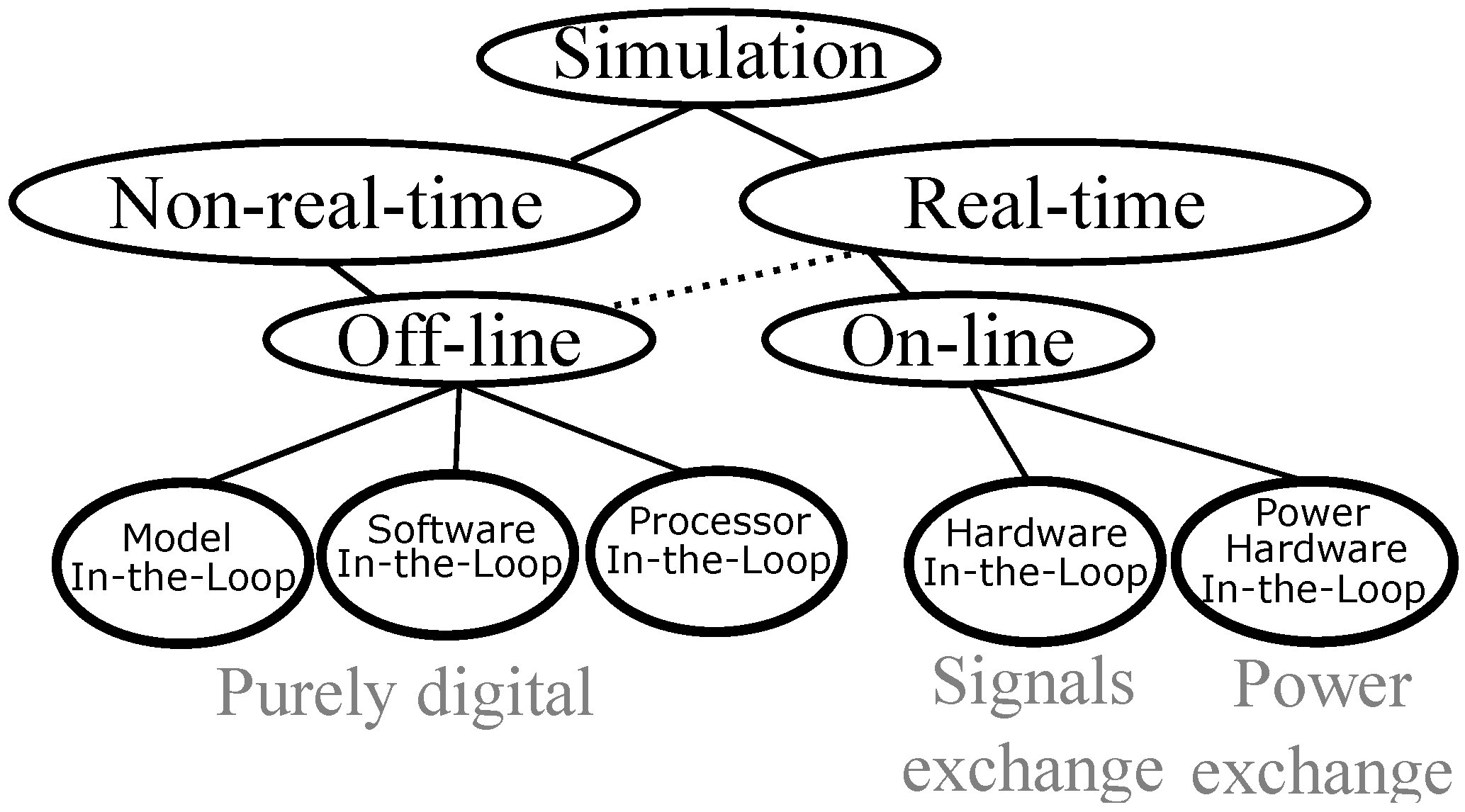 Energies Free Full Text Overview Of Real Time Simulation As A Thread Electronic Circuit Design And Software For Mac 10 00817 G002 Figure 2 Schematic Types Concepts