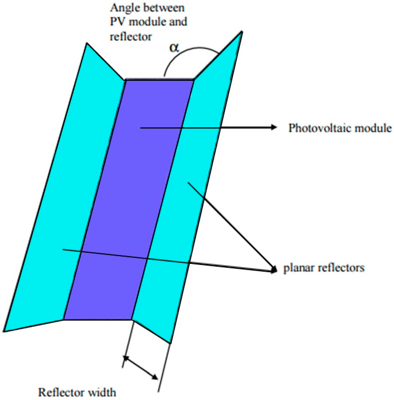 Energies | Free Full-Text | Performance Evaluation of Photovoltaic ...