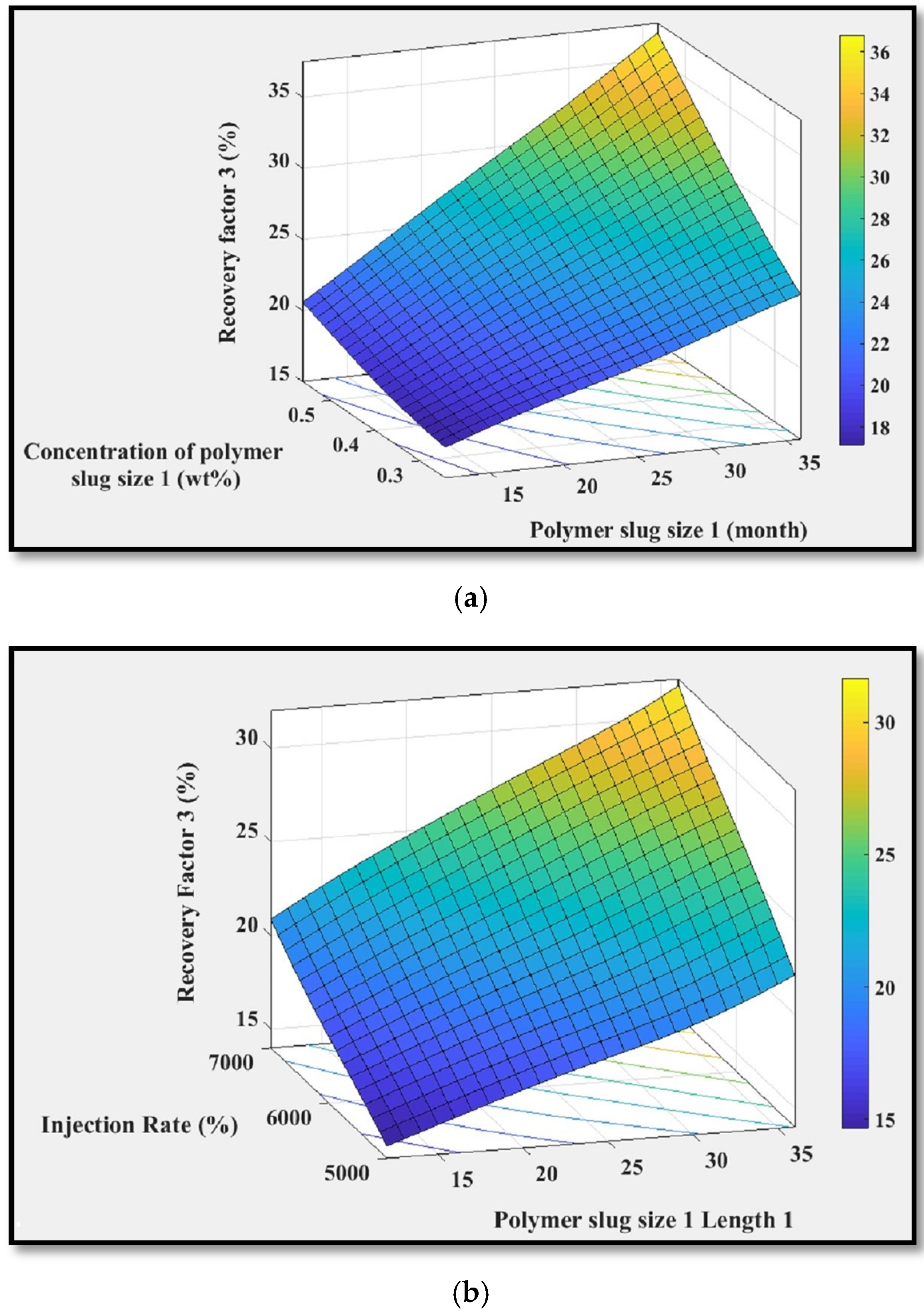 Energies | Free Full-Text | Prediction of Polymer Flooding