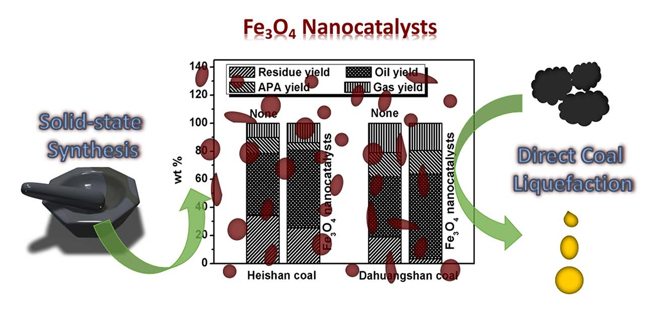 Energies | Free Full-Text | Direct Coal Liquefaction with Fe3O4
