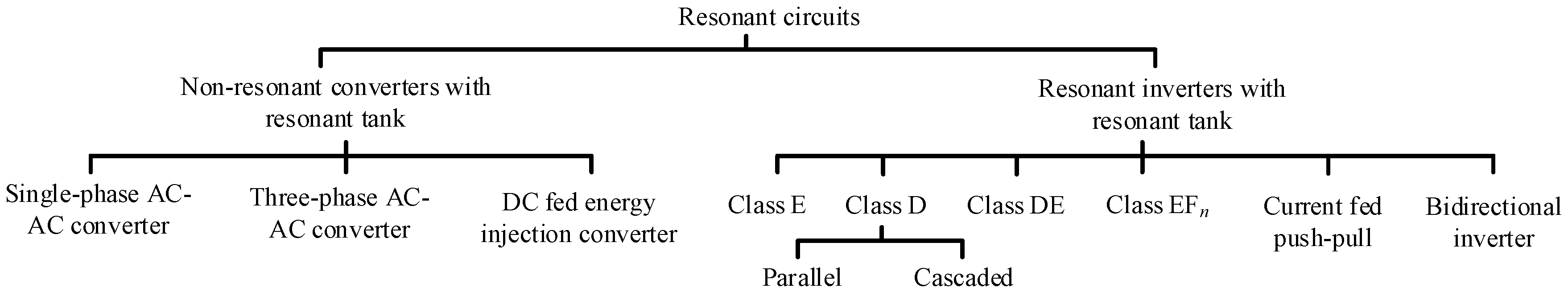 Energies Free Full Text An Overview Of Resonant Circuits For Impedance In A Parallel Resonance Circuit 10 00894 G002 Figure 2 Classification
