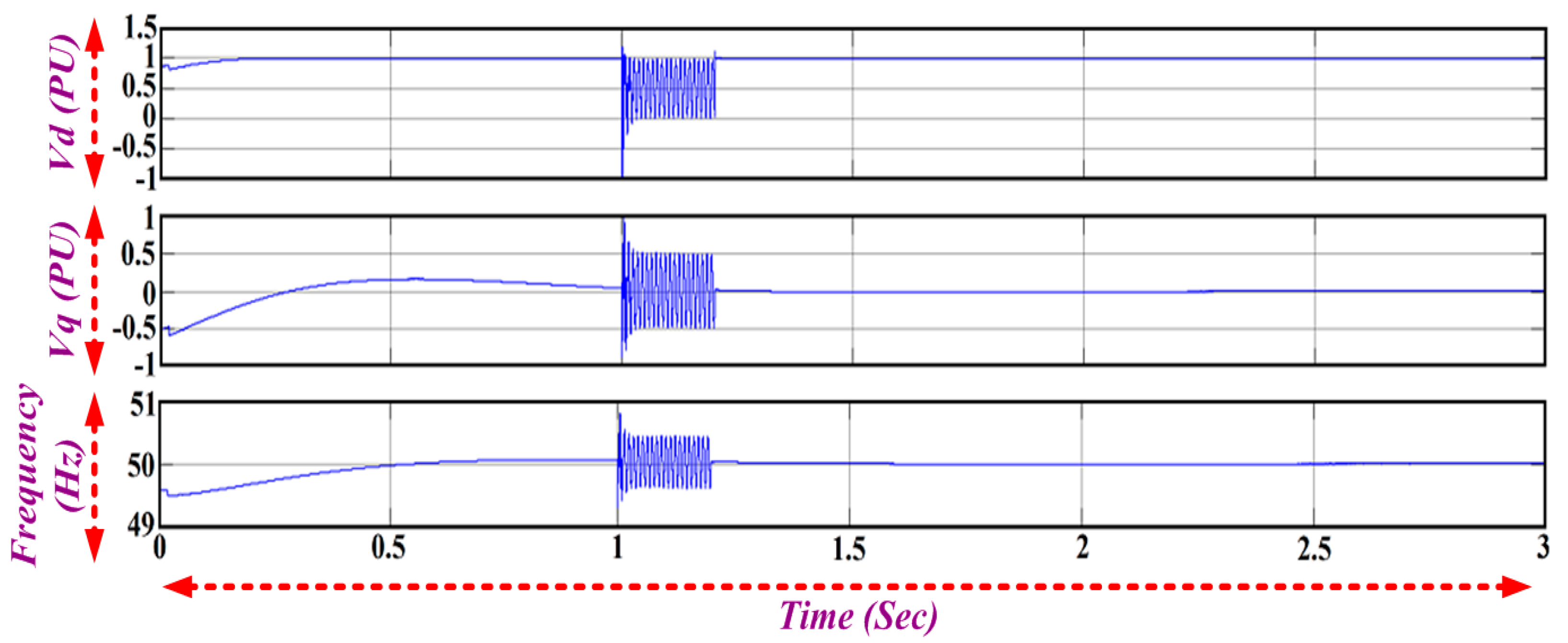 Energies | Free Full-Text | Grid Synchronization of a Seven-Phase