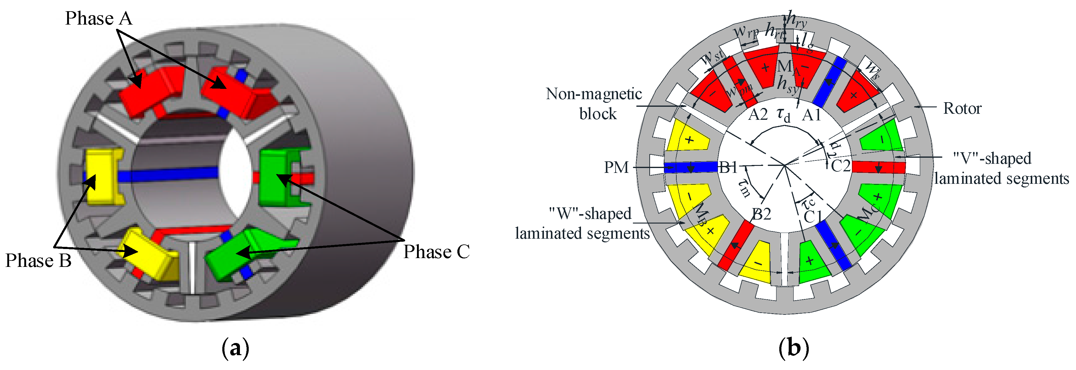 Permanent Magnet Motor >> Energies Free Full Text A Novel Modular Stator Outer Rotor Flux