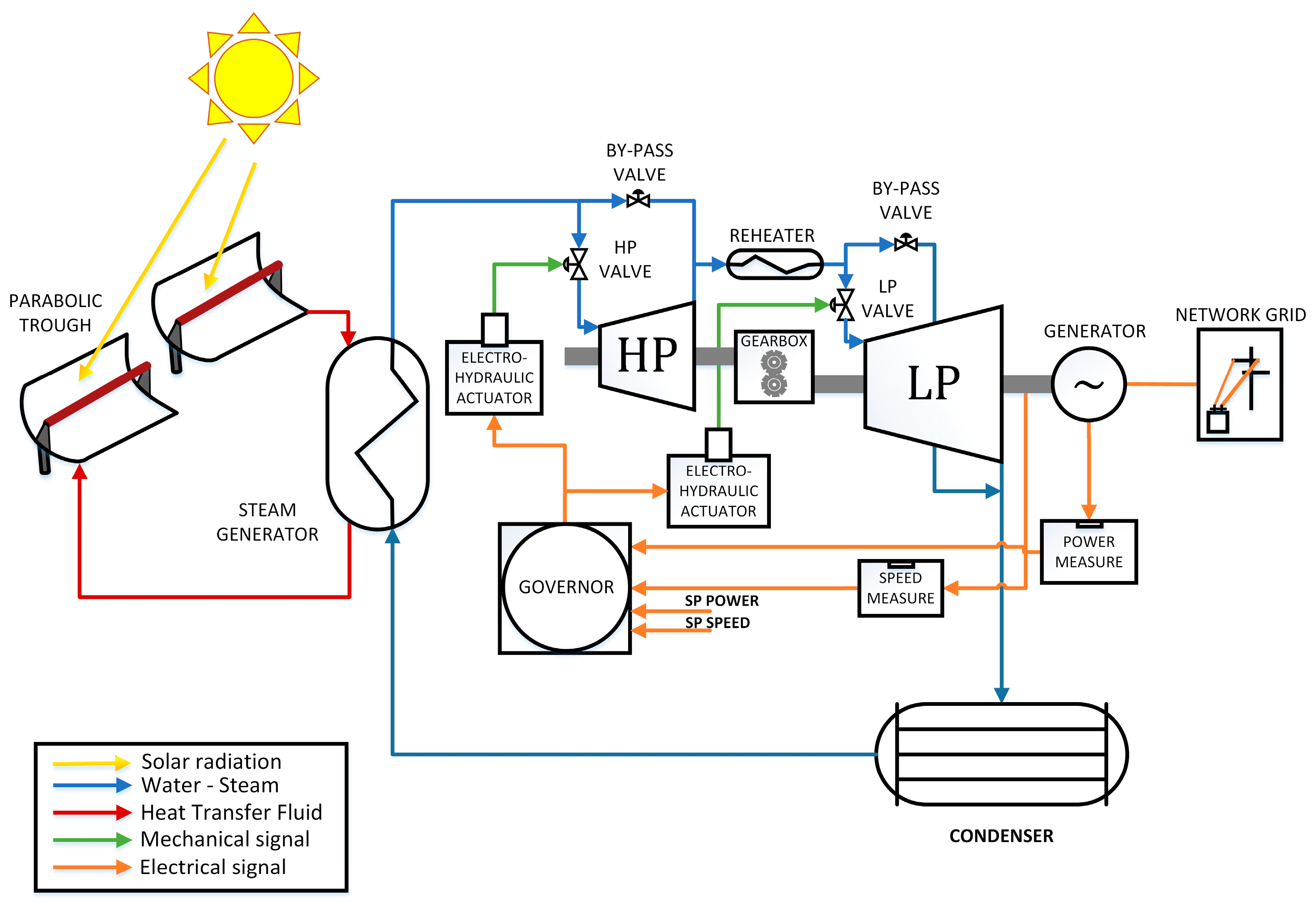 Hydro Power Generation Design Diagrams Block Wiring Diagram Plant Hp Turbine Example Electrical Systems Hydroelectric