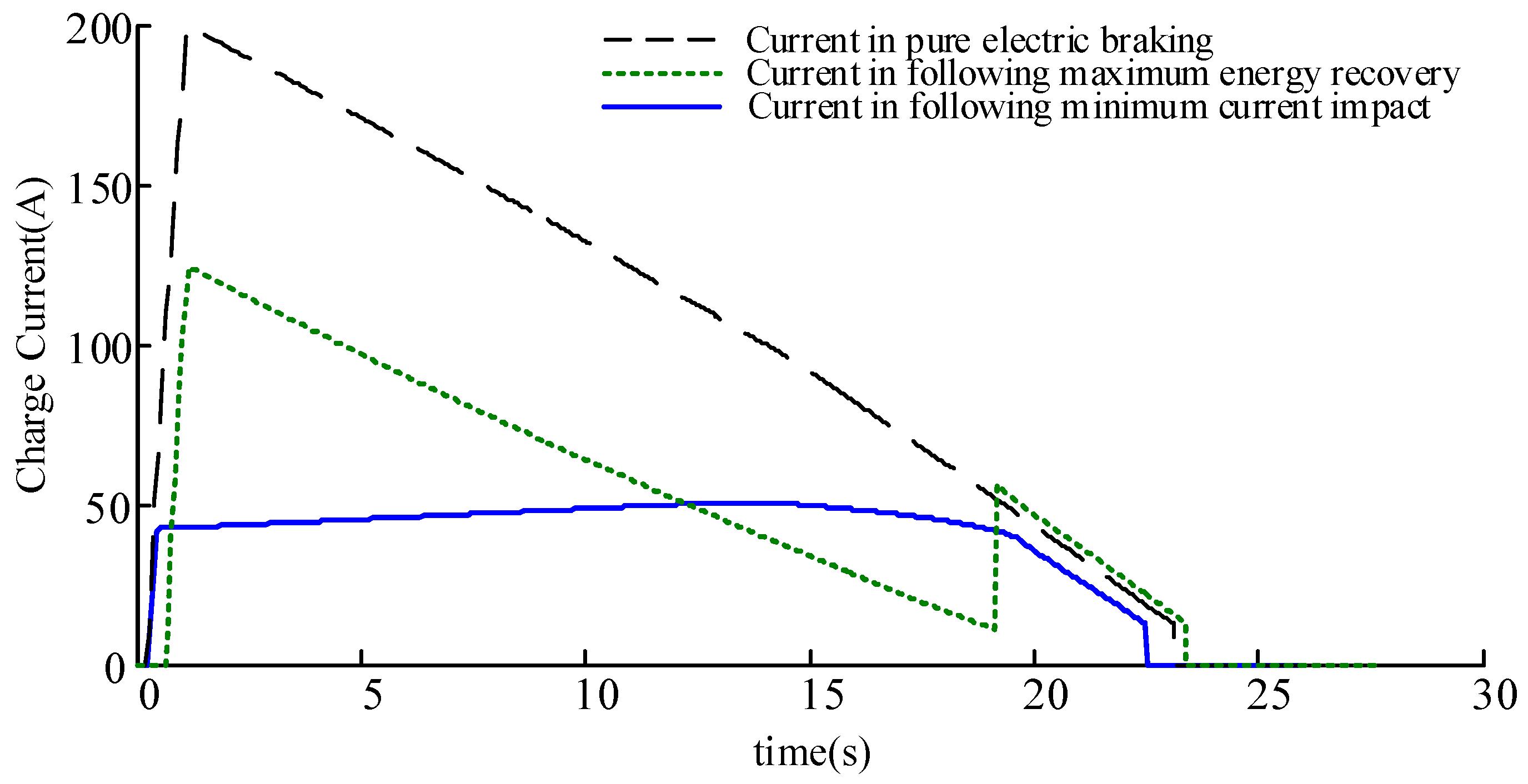 Energies Free Full Text Regenerative Braking Control Strategy Of Diagram No