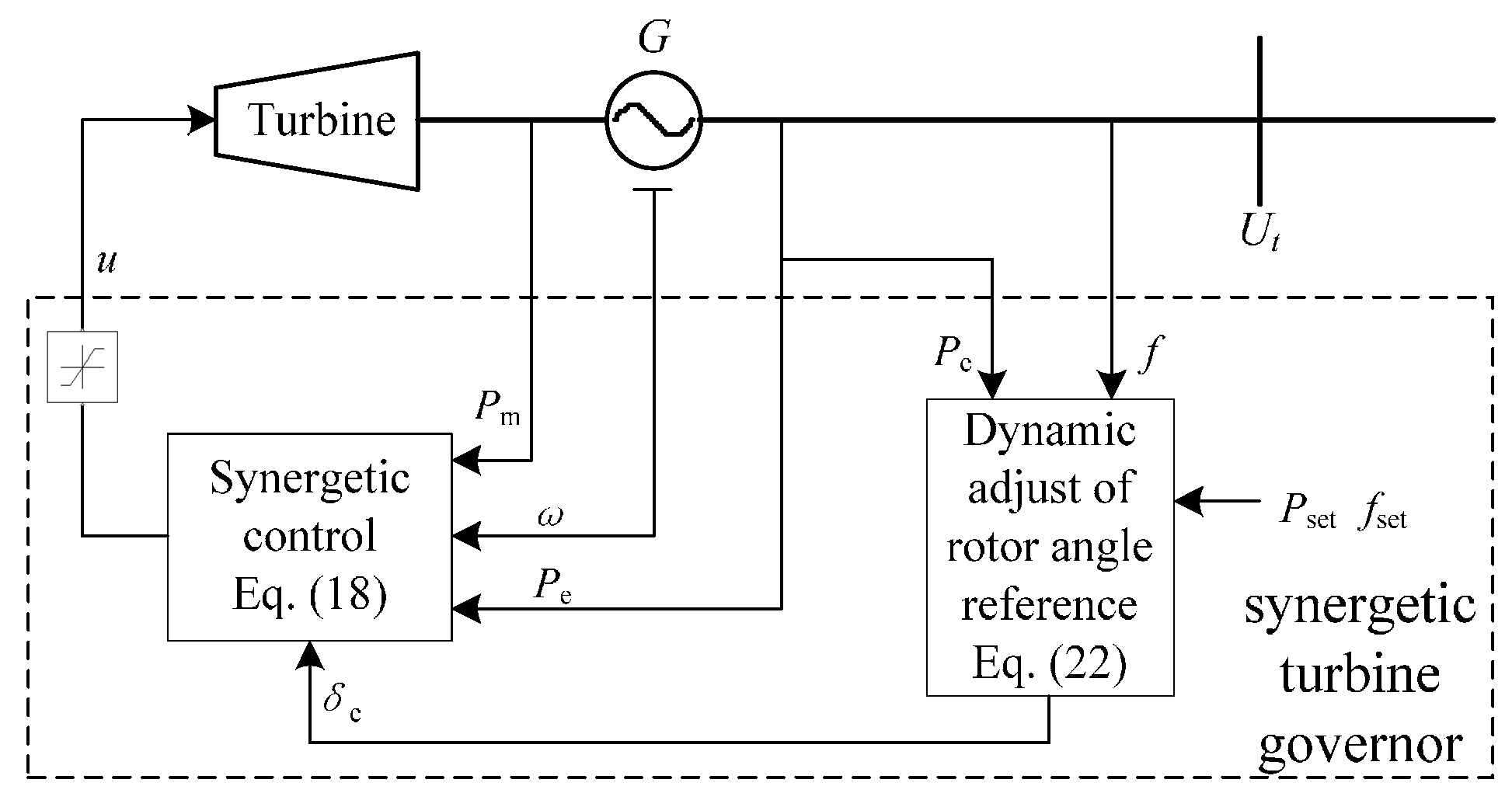 Energies   Free Full-Text   Nonlinear Synergetic Governor