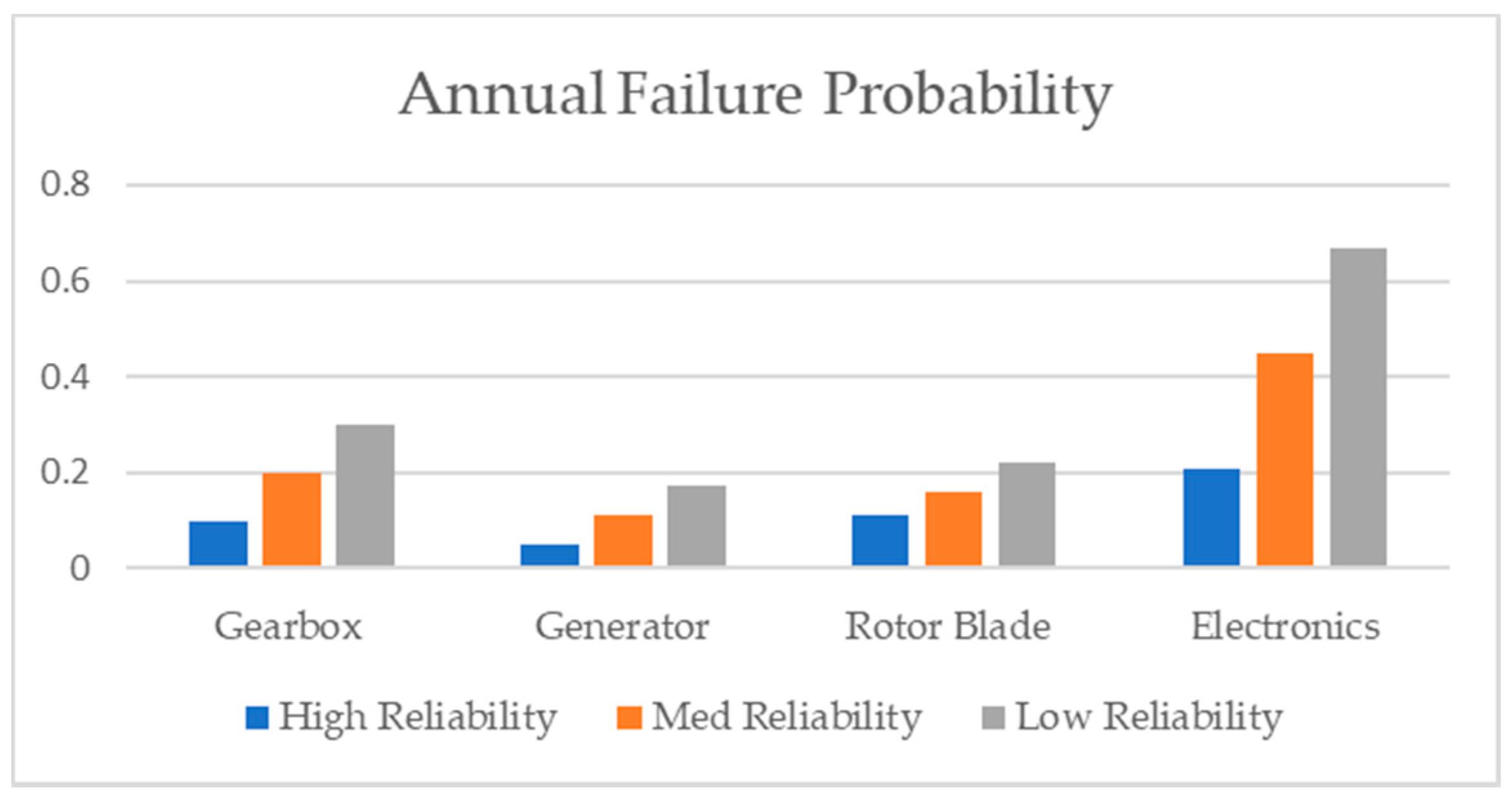 the probability of failure of a 15 mw wind turbine Michigan's electricity providers consider wind energy to be the most cost-  effective  in west michigan the four projects total 420 mw or 12 percent of the.