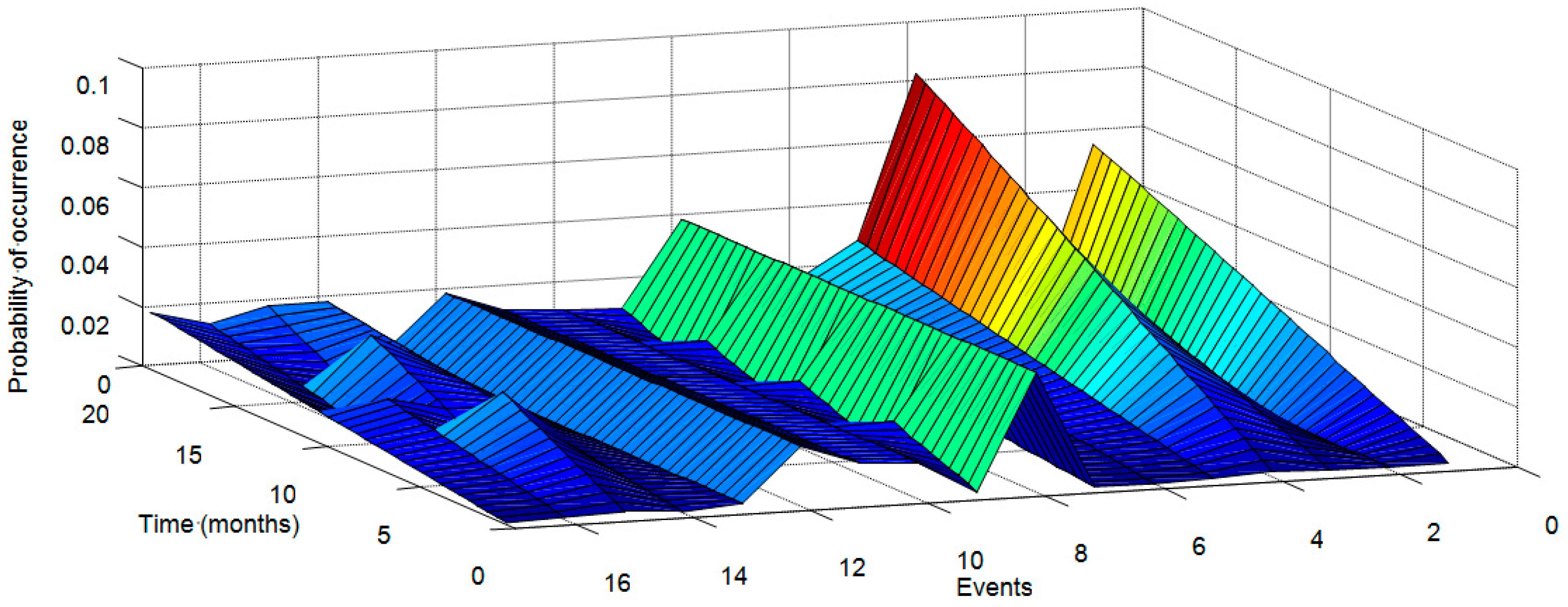 Energies | Free Full-Text | Optimal Dynamic Analysis of Electrical