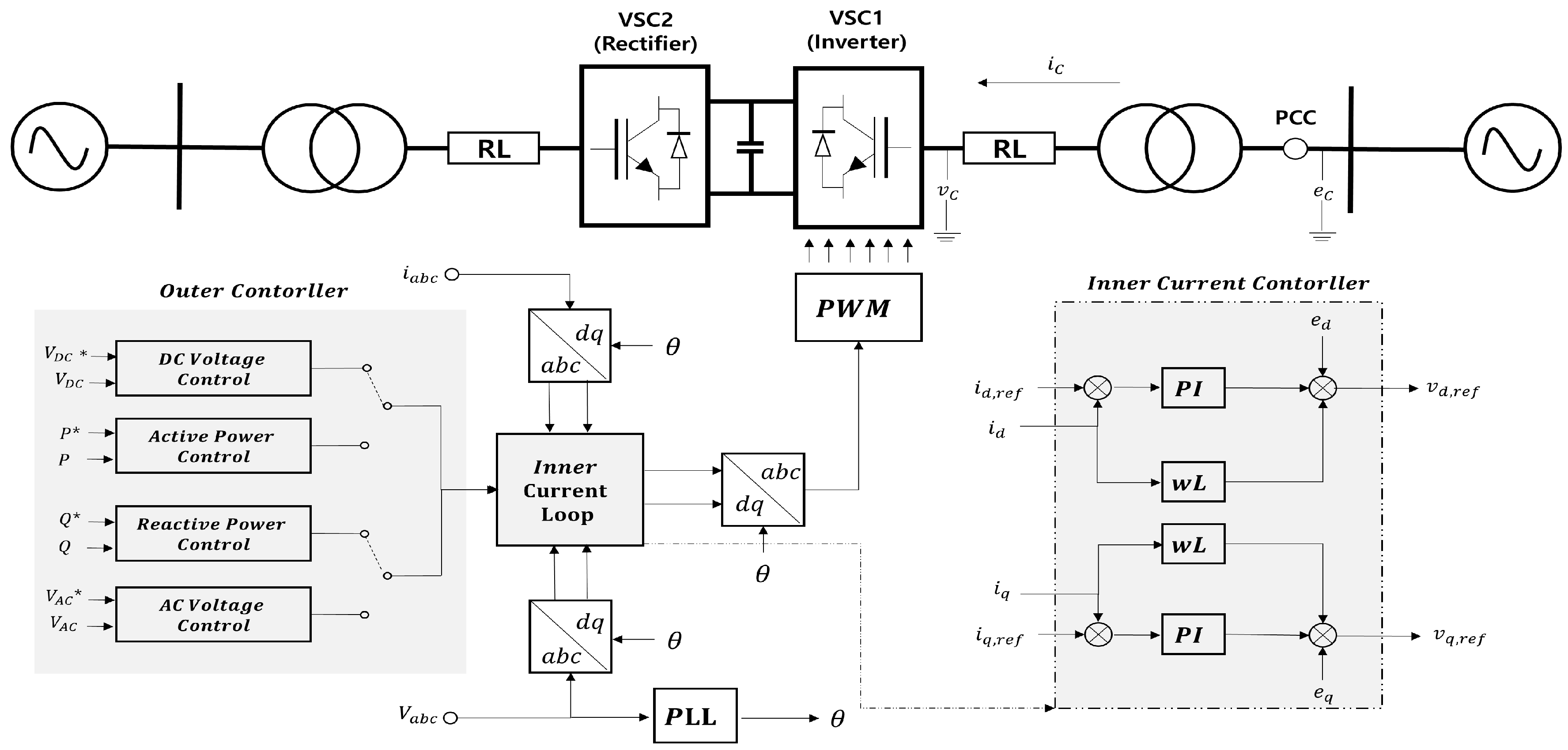 inertia emulation control strategy for vsc hvdc Offshore wind integration through high voltage direct 43 control strategies for inertia emulation challenges in the integration of owpps through vsc-hvdc.