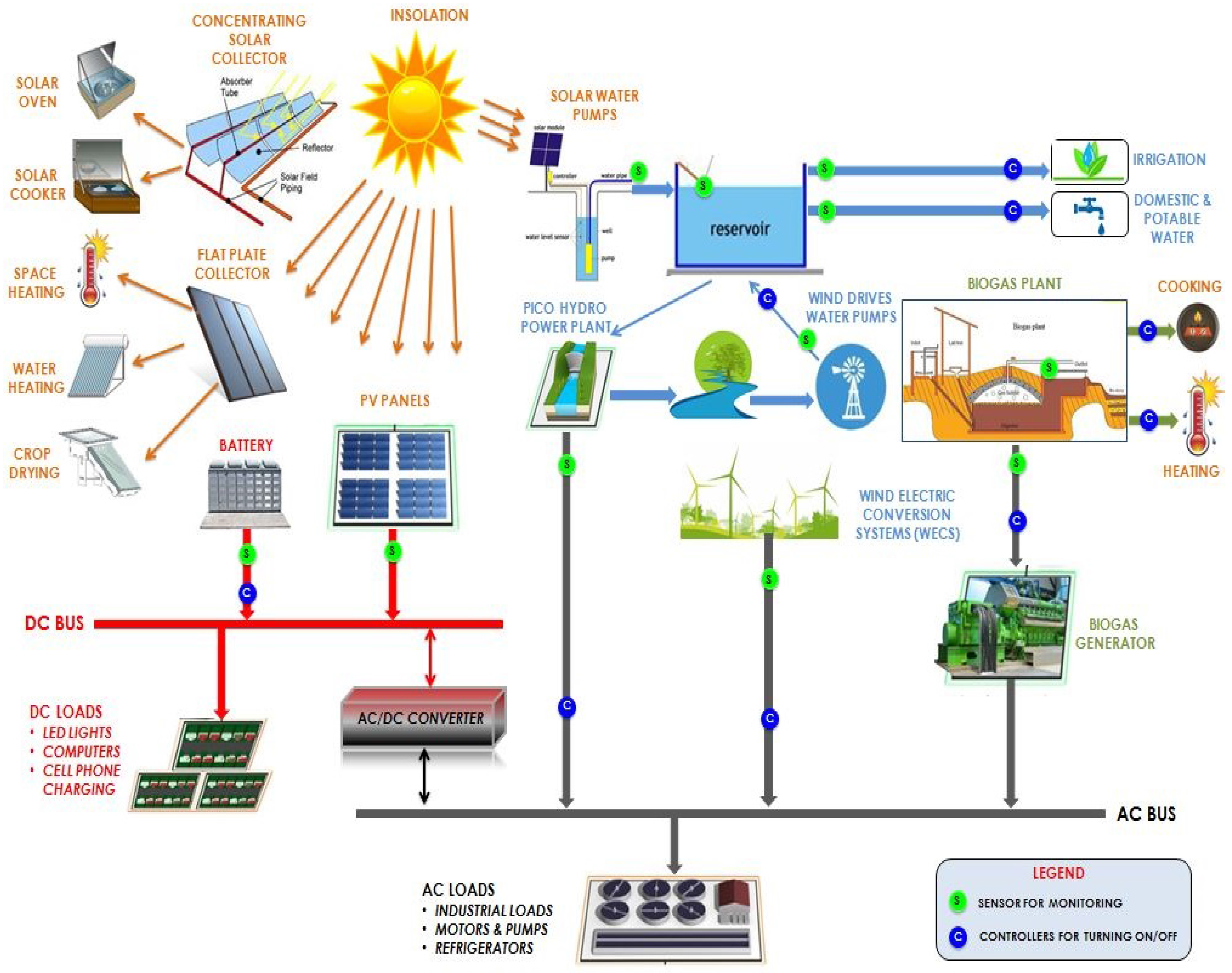 Renewable Energy Circuit Diagram Circuit And Schematics