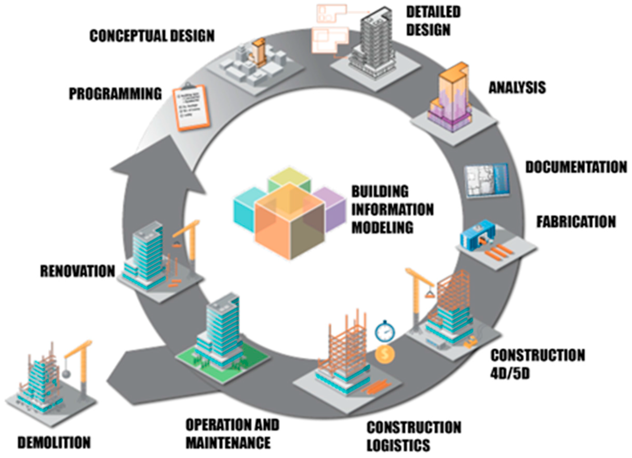 Energies Free Full Text Optimizing Energy Efficiency In Operating Built Environment Assets Through Building Information Modeling A Case Study Html