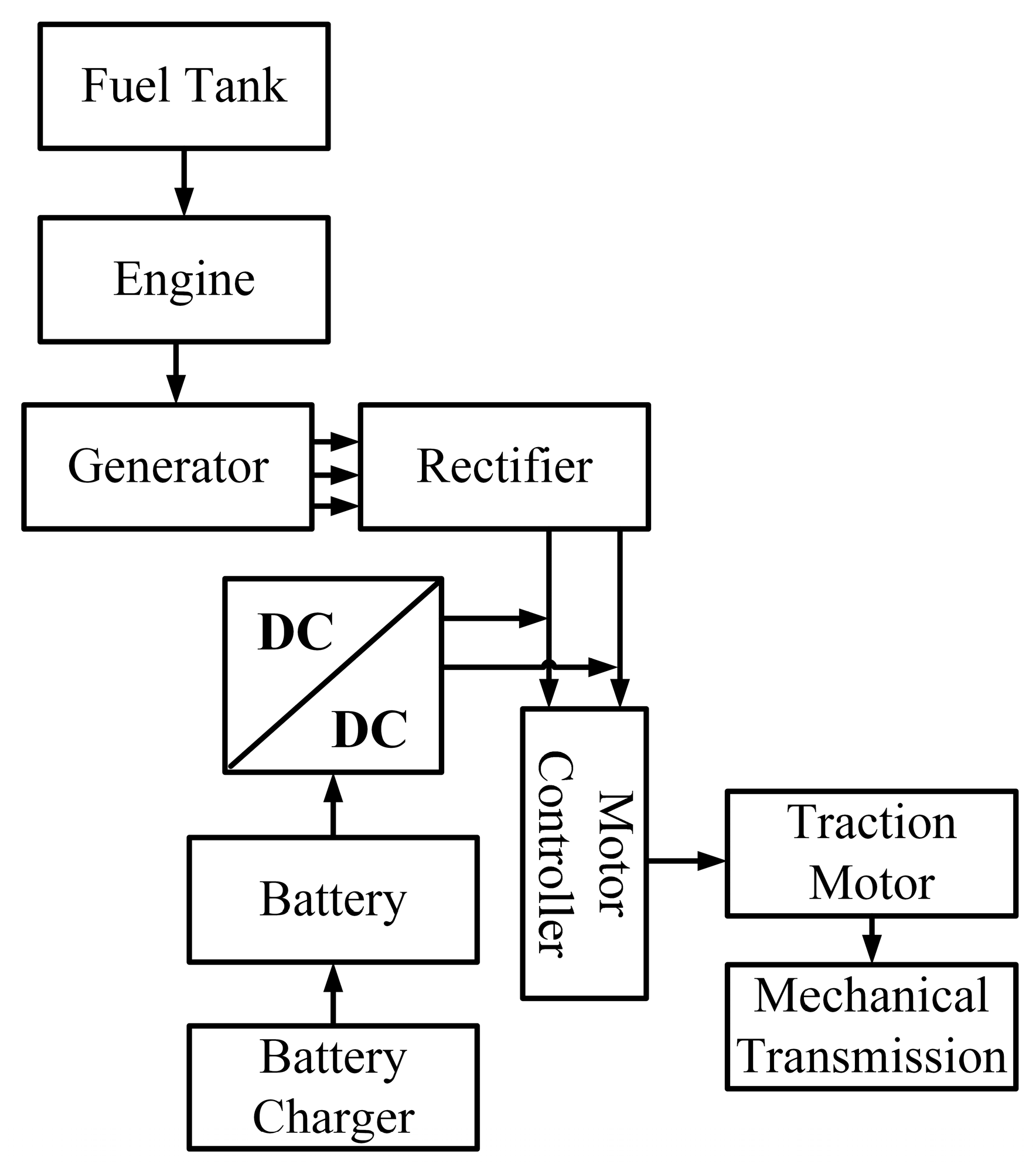 Series Hybrid Electric Vehicle furthermore US7808214 together with A Diagram For Electric Car Drivetrain likewise Do Hybrid And Electric Vehicles Have The Pulling Power as well US8011461. on hybrid vehicle drivetrain
