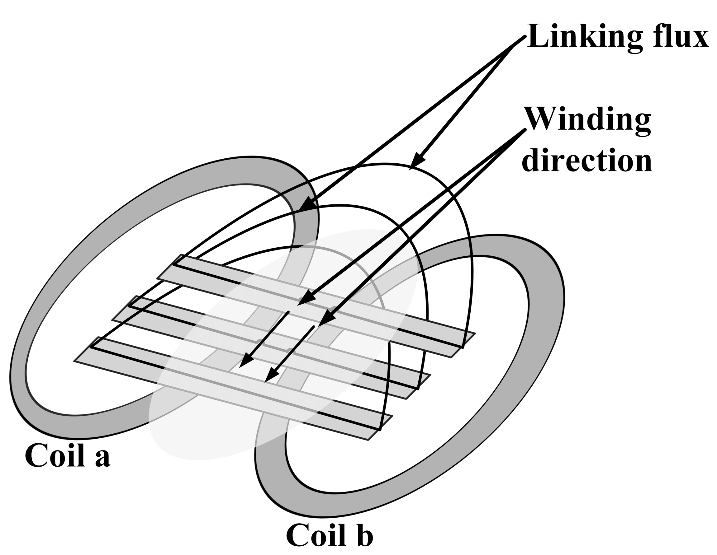 Outstanding Winding Connection Model - Wiring Diagram Ideas ...