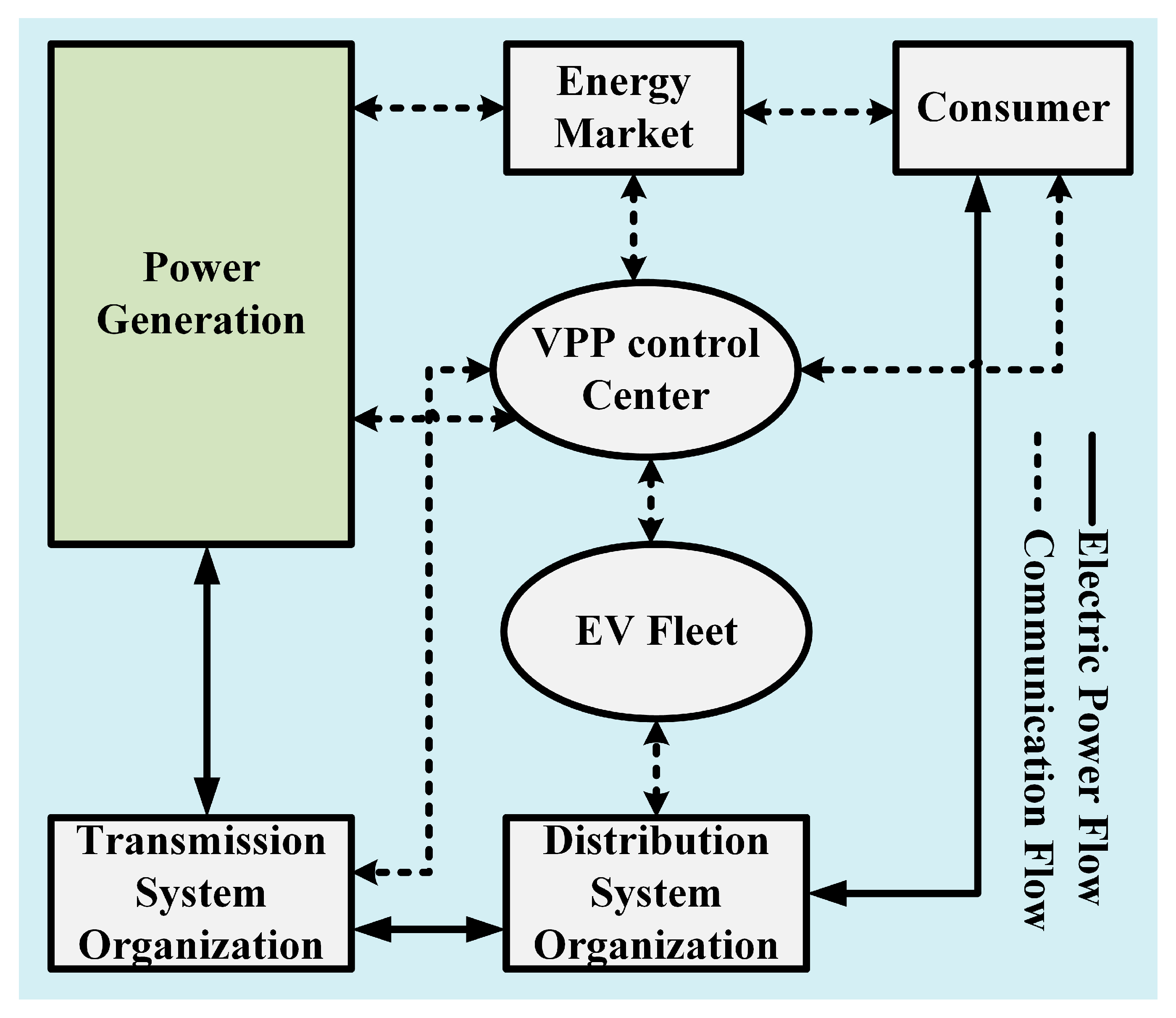 Energies | Free Full-Text | A Comprehensive Study of Key Electric