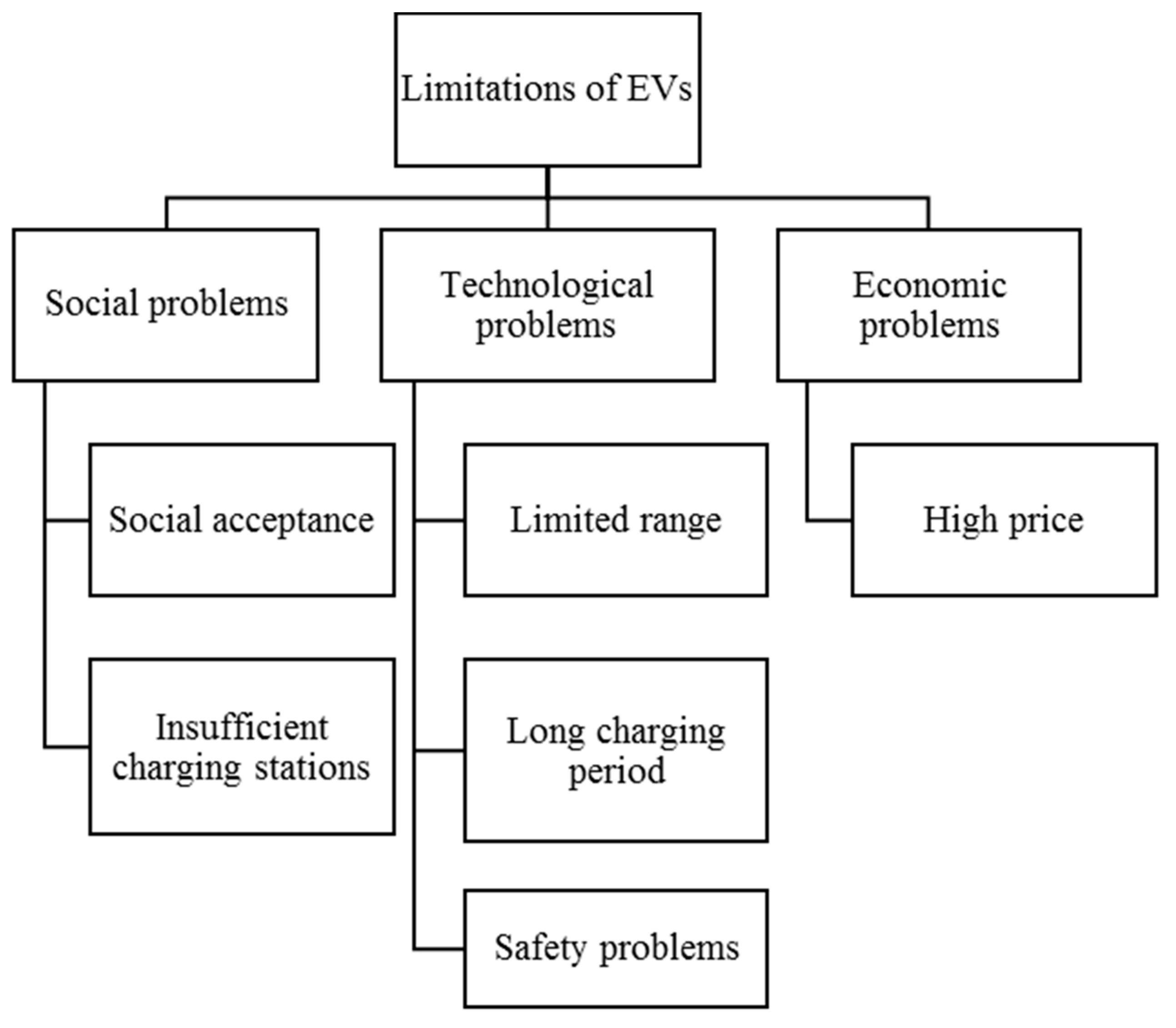 Energies Free Full Text A Comprehensive Study Of Key Electric Zvs Capacitor Charger Circuit Flickr Photo Sharing Vehicle Ev Components Technologies Challenges Impacts And Future Direction